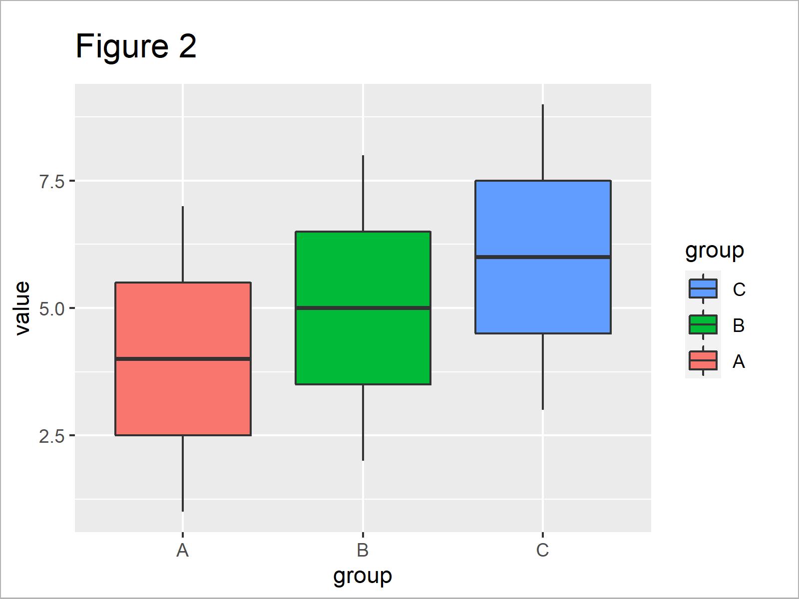 r graph figure 2 r ggplot2 warning scale fill already present