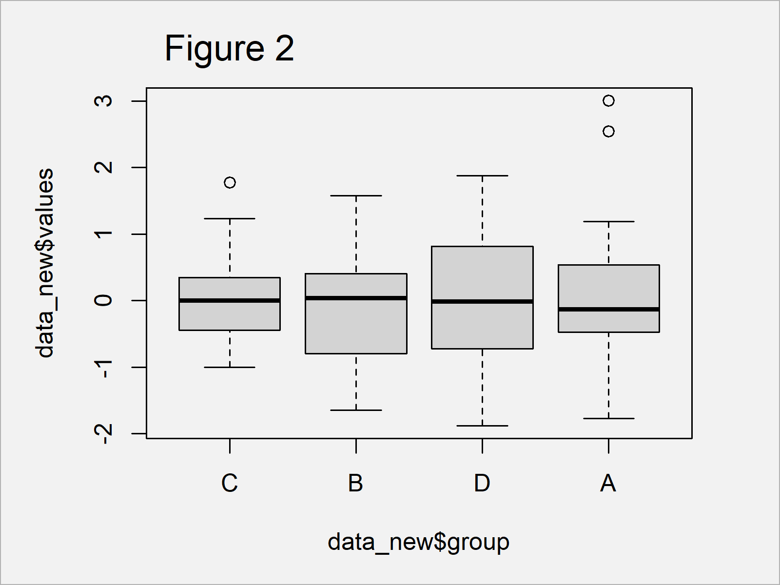 r graph figure 2 reorder boxplot