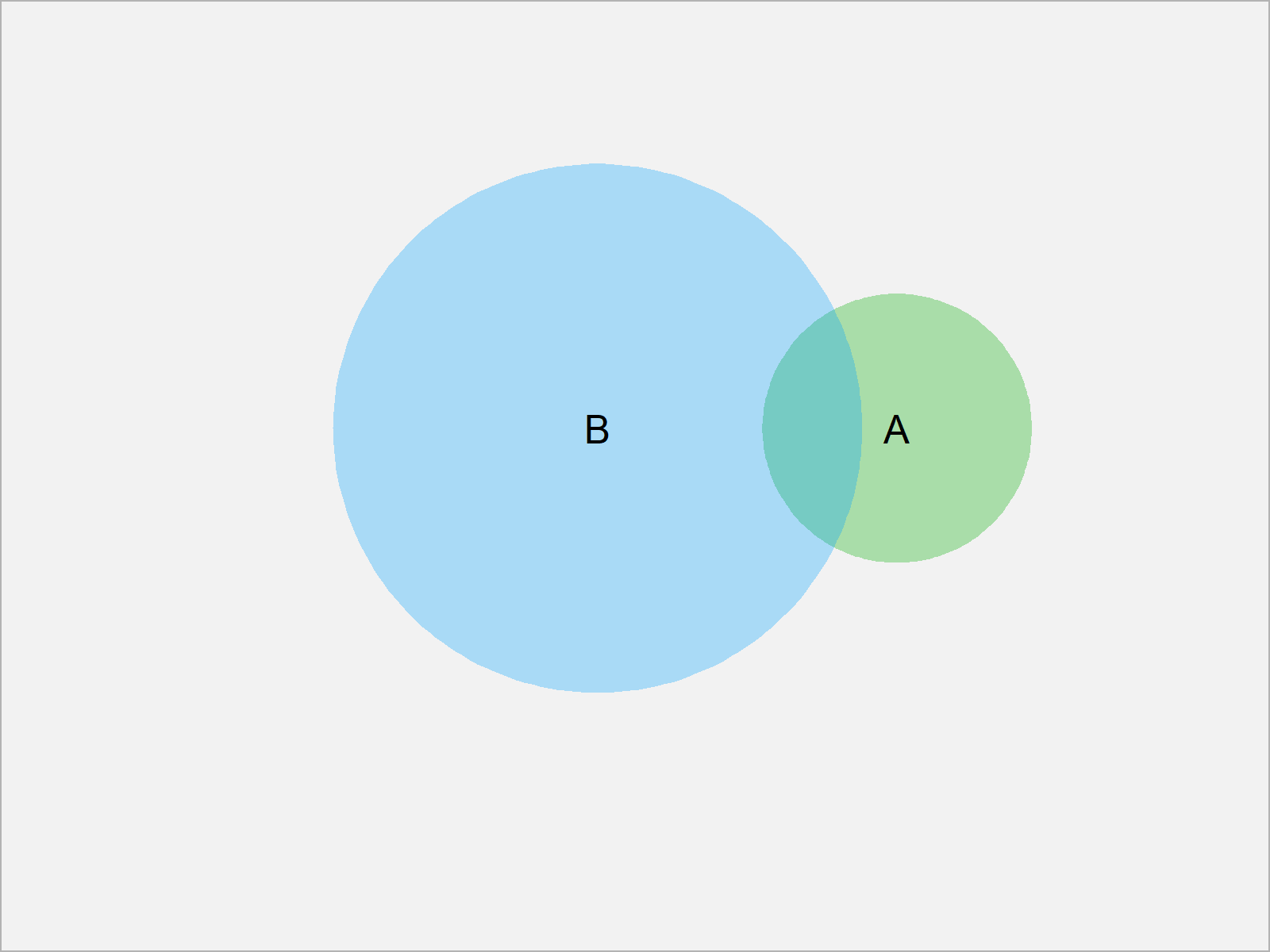 r graph figure 1 venn diagram opacity