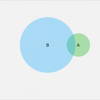 Venn Diagram with Proportional Size in R (2 Examples)