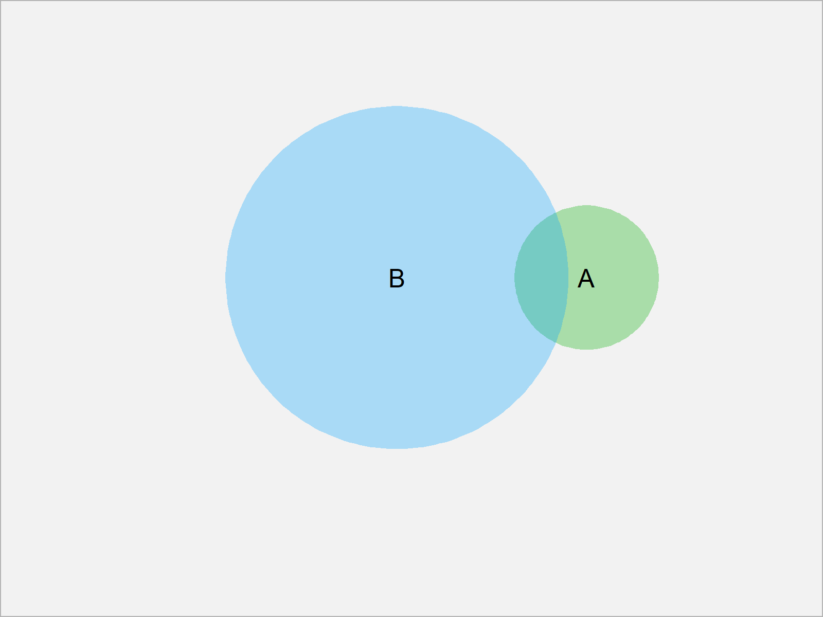 r graph figure 2 venn diagram proportional size r