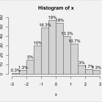 Add Count & Percentage Labels on Top of Histogram Bars in R (2 Examples)