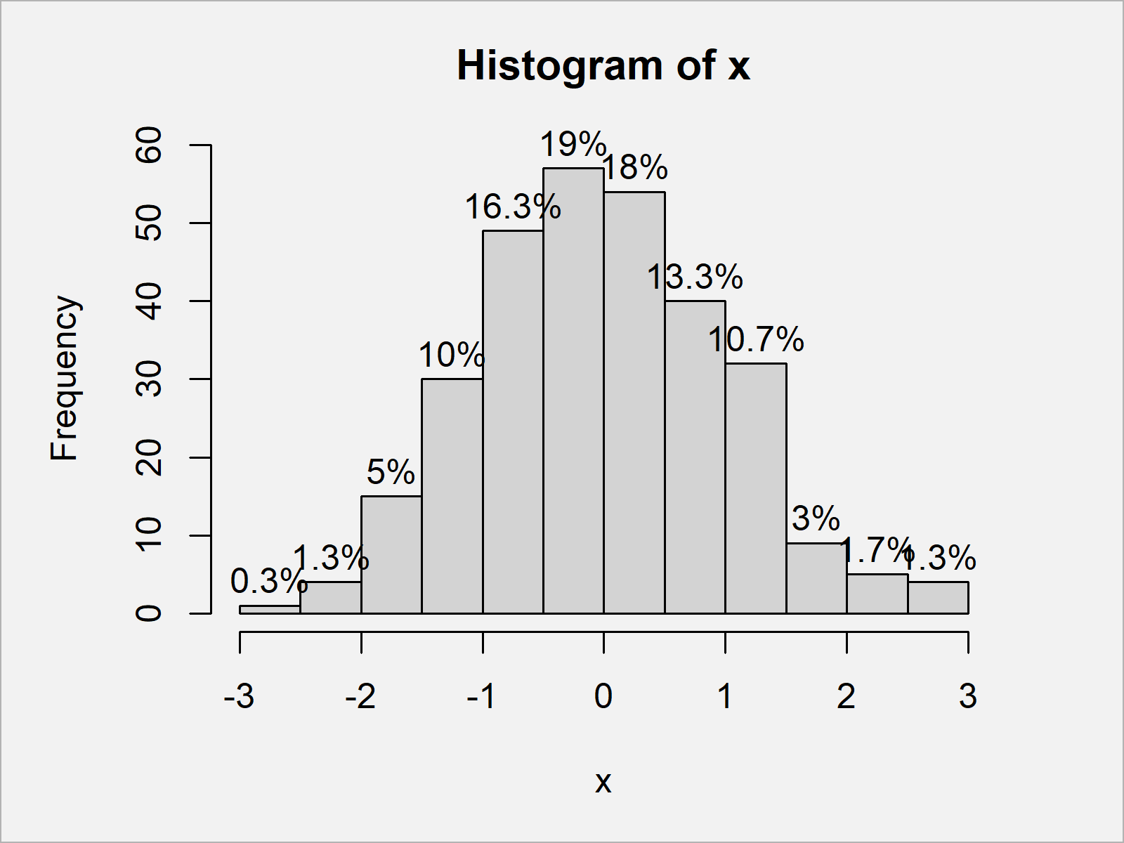 r graph figure 3 add count percentage labels on top histogram bars r