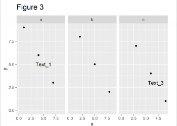 Add Individual Text to Each Facet of ggplot2 Plot in R (Example)
