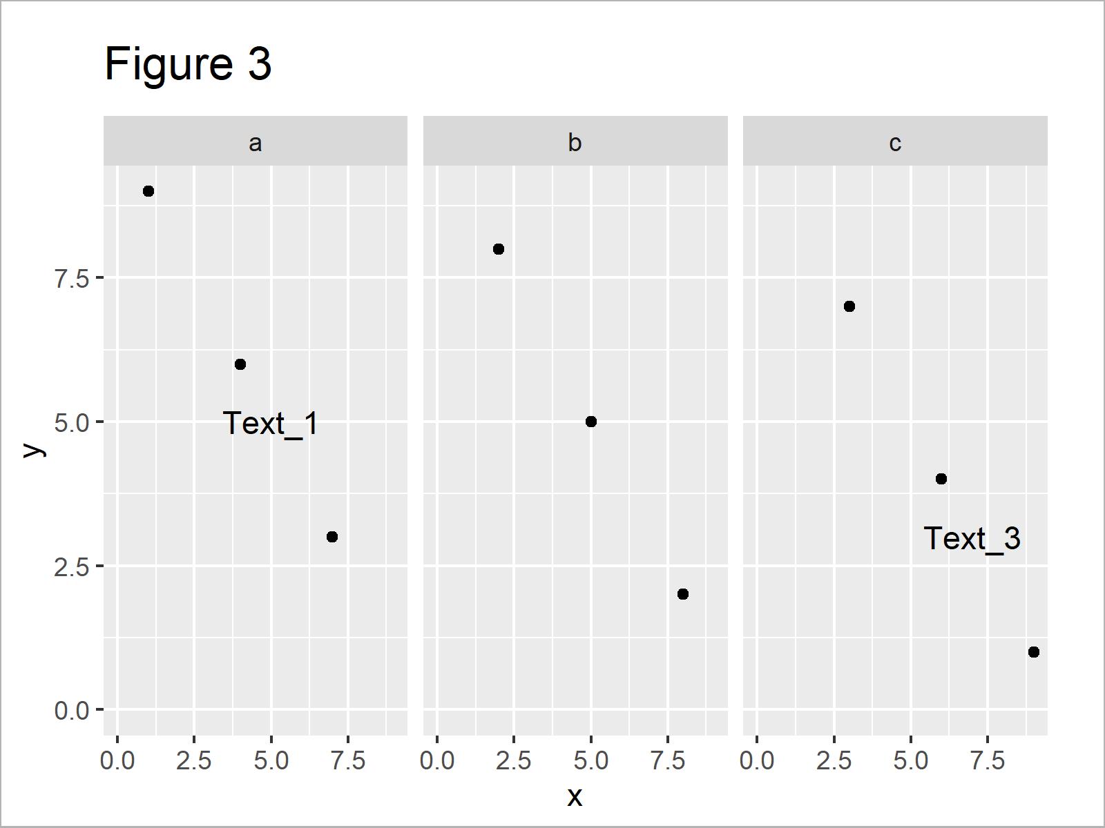 r graph figure 3 add individual text each facet ggplot2 r
