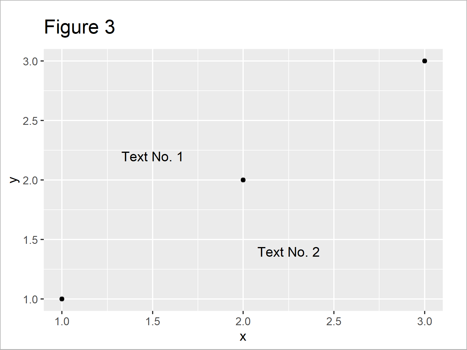 r graph figure 3 add text ggplot2