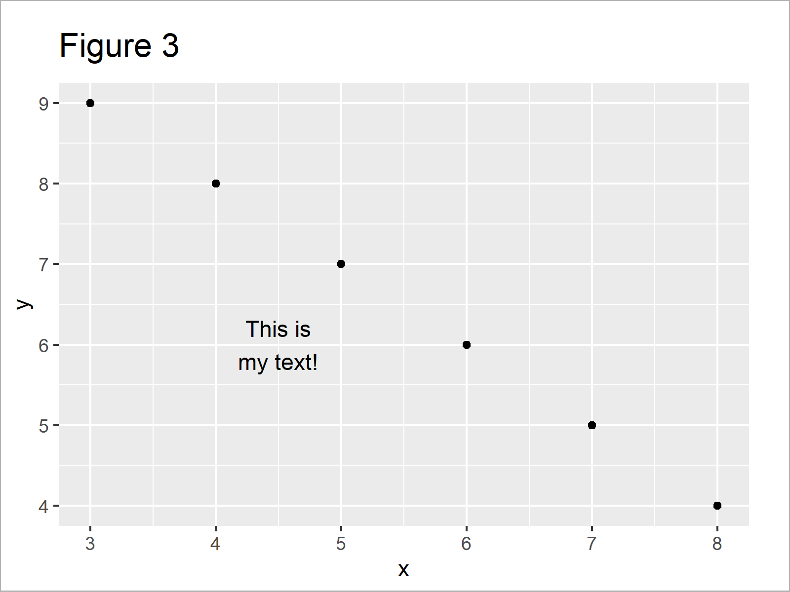 r graph figure 3 annotate multiple lines text ggplot2 r