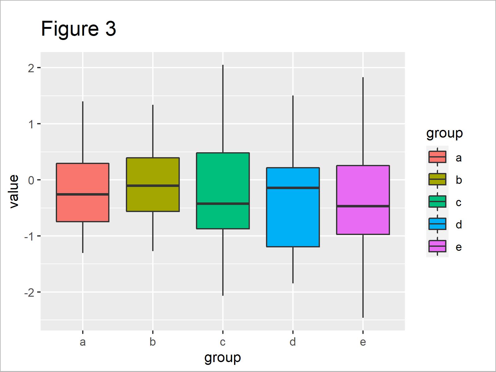 r graph figure 3 change color ggplot2 boxplot r