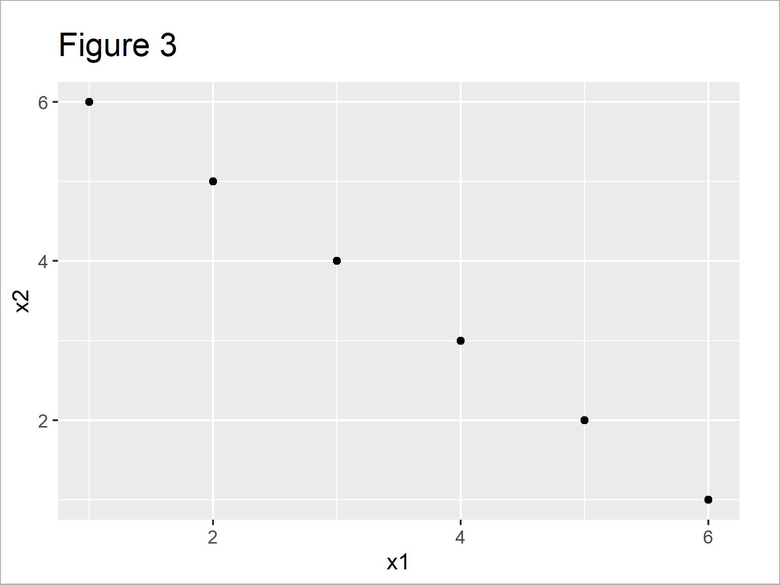 r graph figure 3 change color shape size one data point r