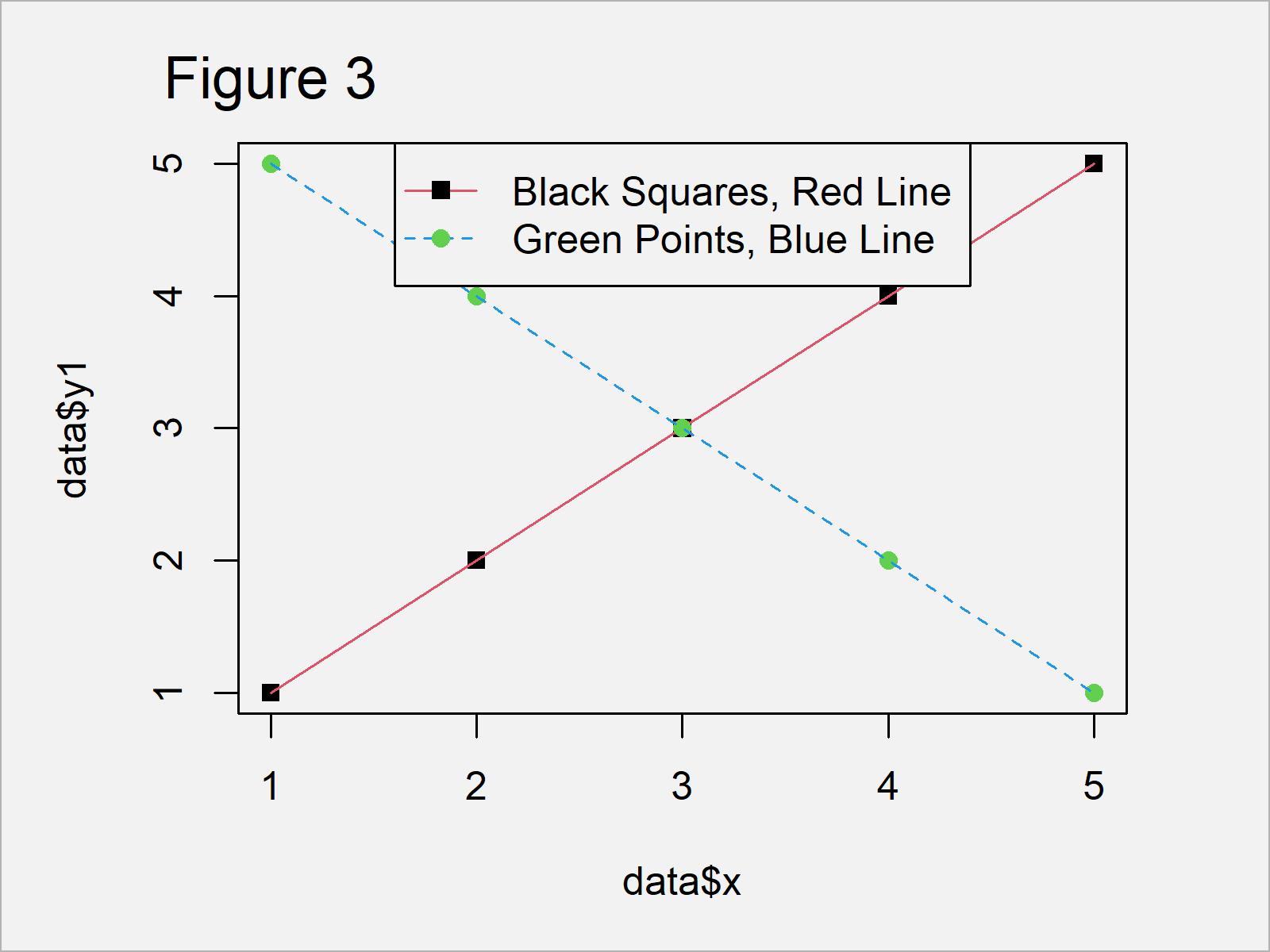 r graph figure 3 different points lines legend r