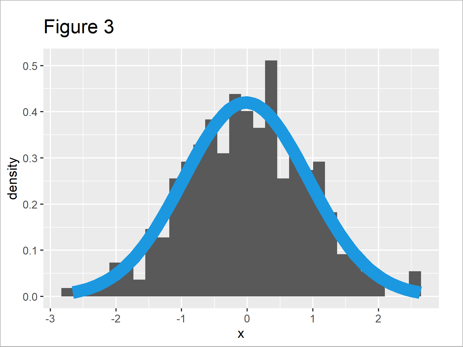 r graph figure 3 normal density curve on top histogram ggplot2 r