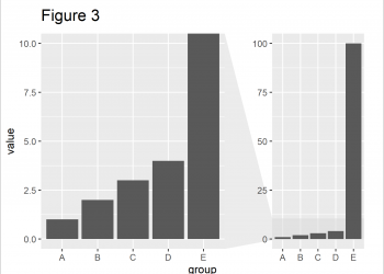 ggplot2 Barplot with Axis Break & Zoom in R (2 Examples)