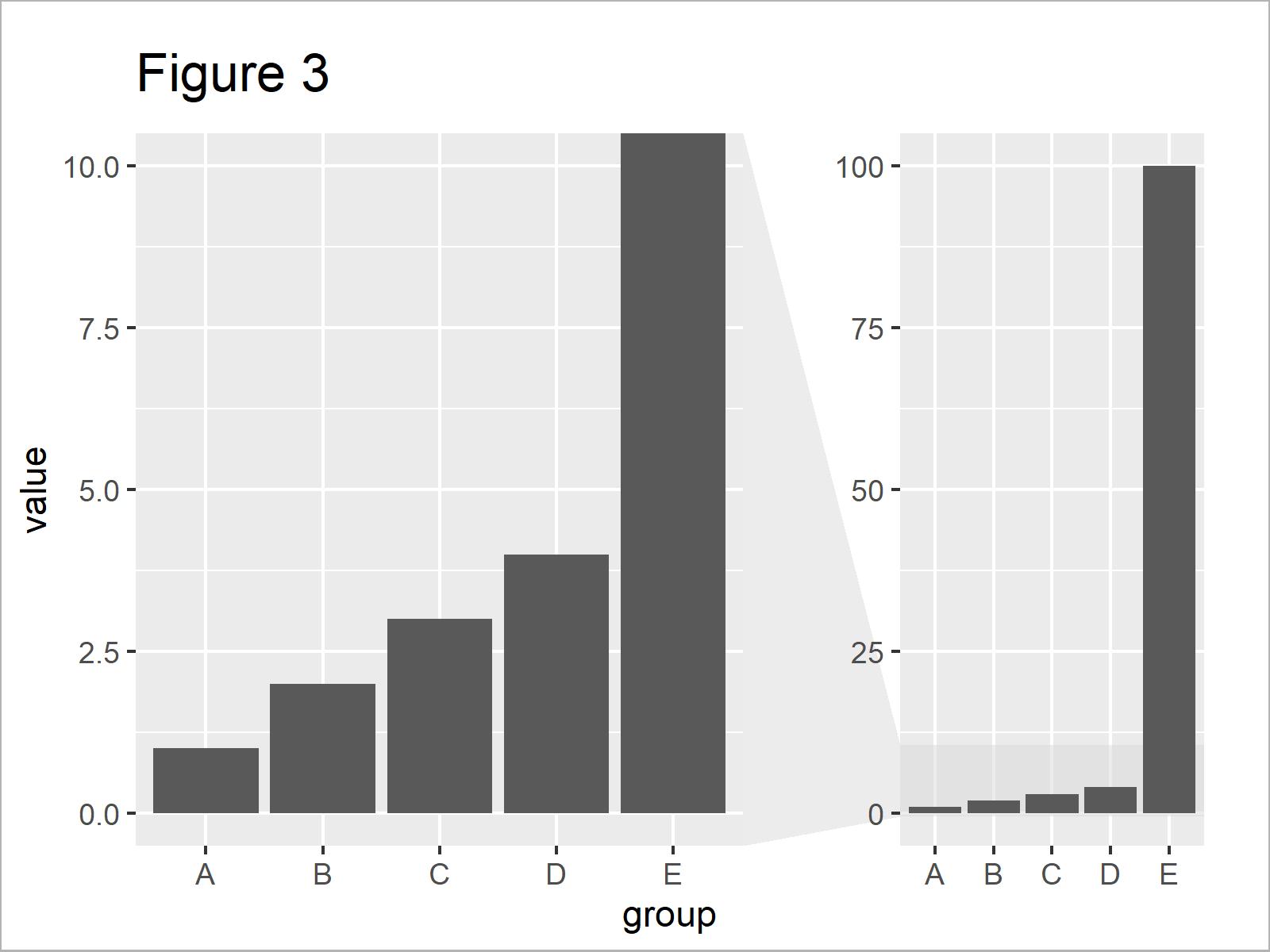 r graph figure 3 r ggplot2 barplot break and zoom axis