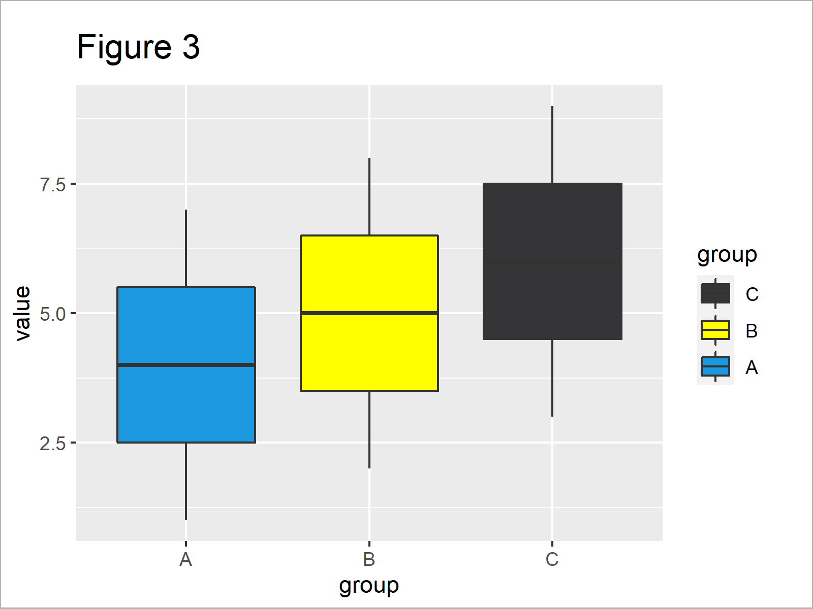 r graph figure 3 r ggplot2 warning scale fill already present