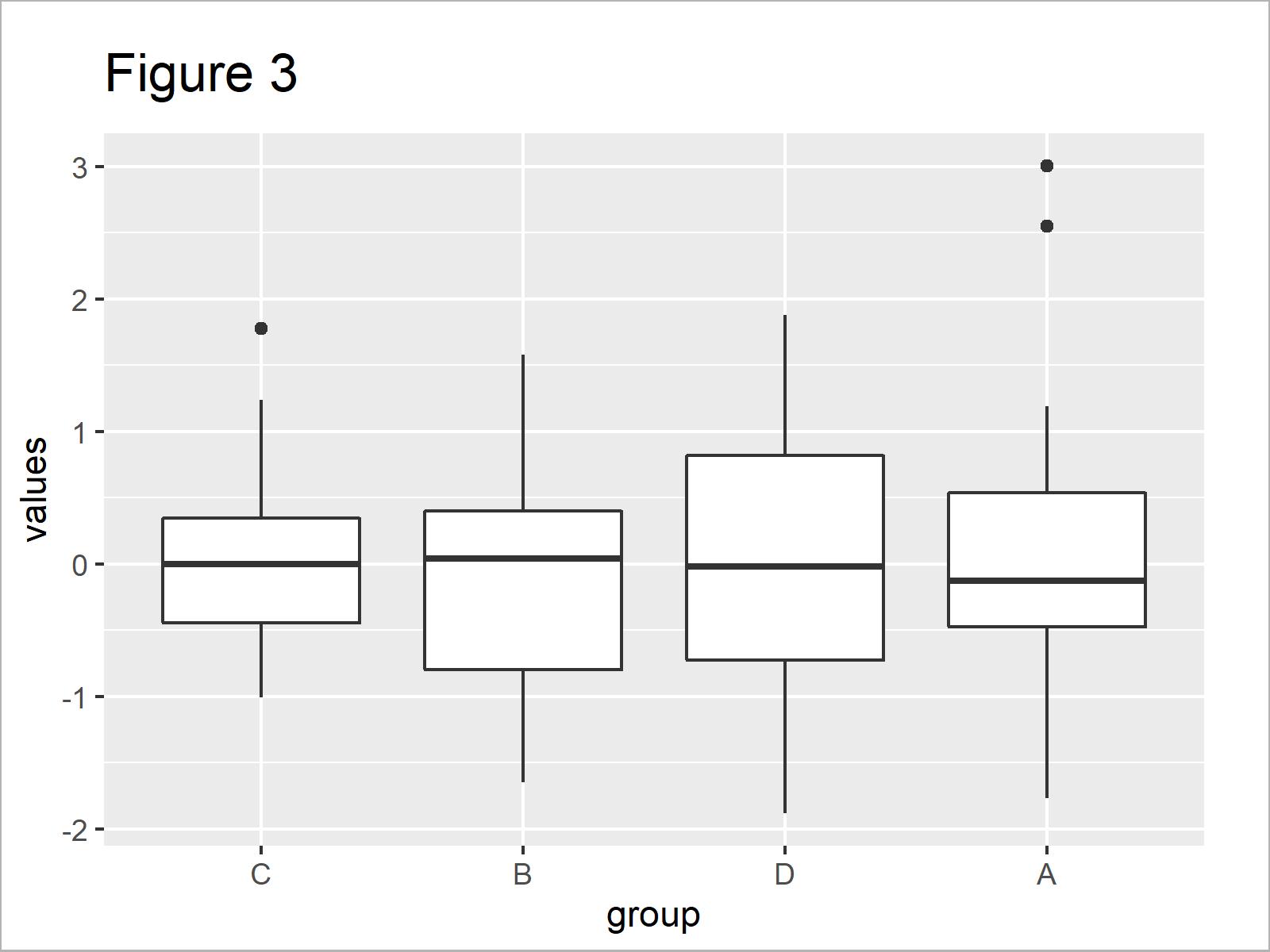 r graph figure 3 reorder boxplot