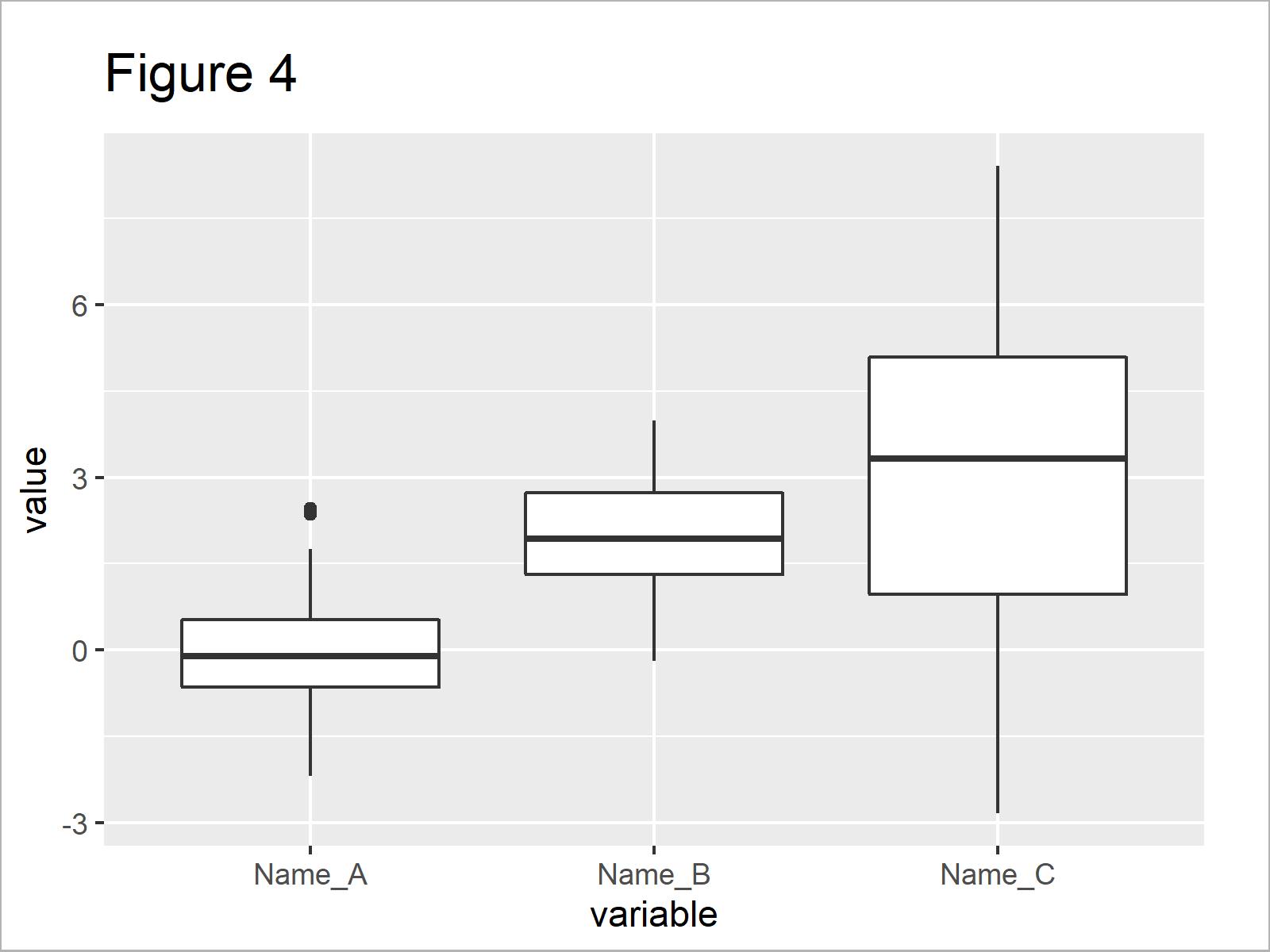 r graph figure 4 change axis labels boxplot