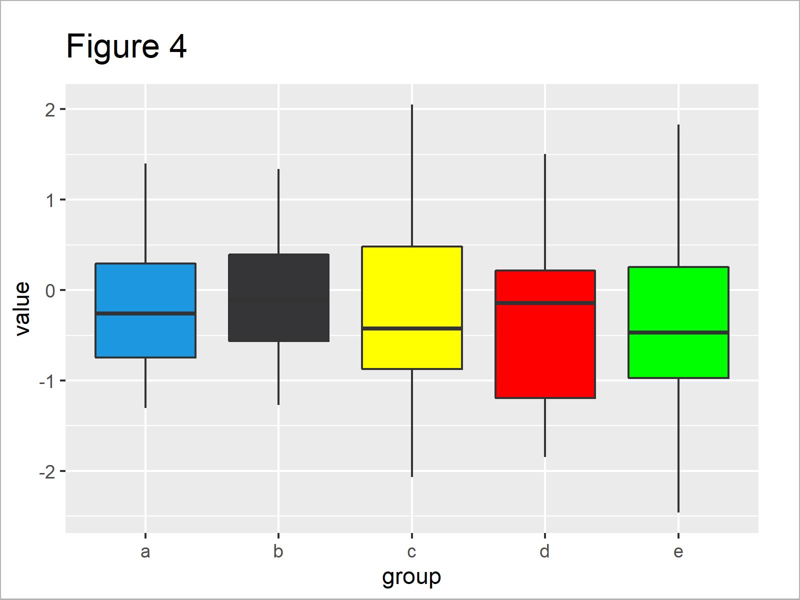 r graph figure 4 change color ggplot2 boxplot r