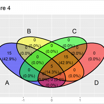 Introduction to ggvenn Package in R (4 Examples)
