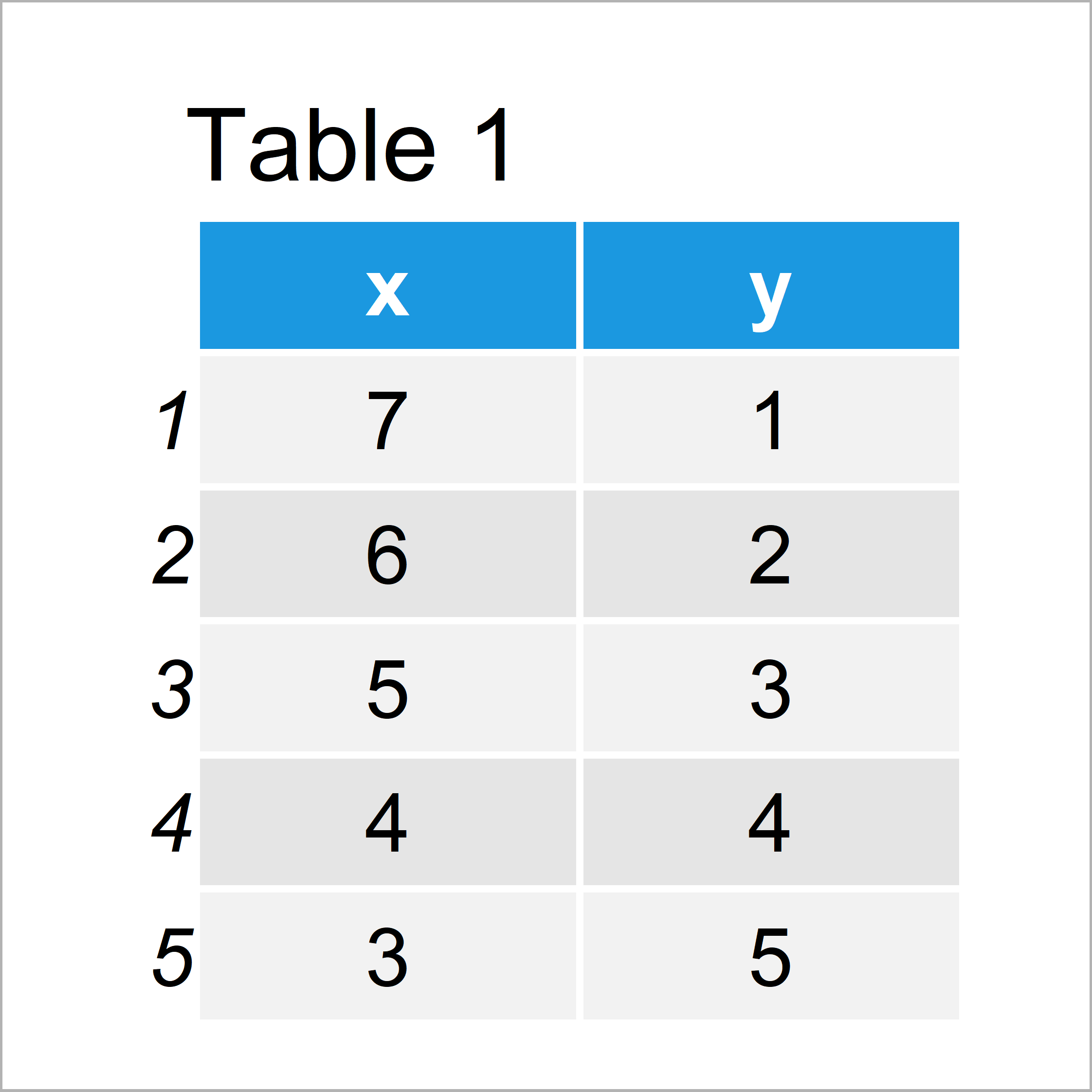 table 1 data frame add bold and italic text ggplot2 r