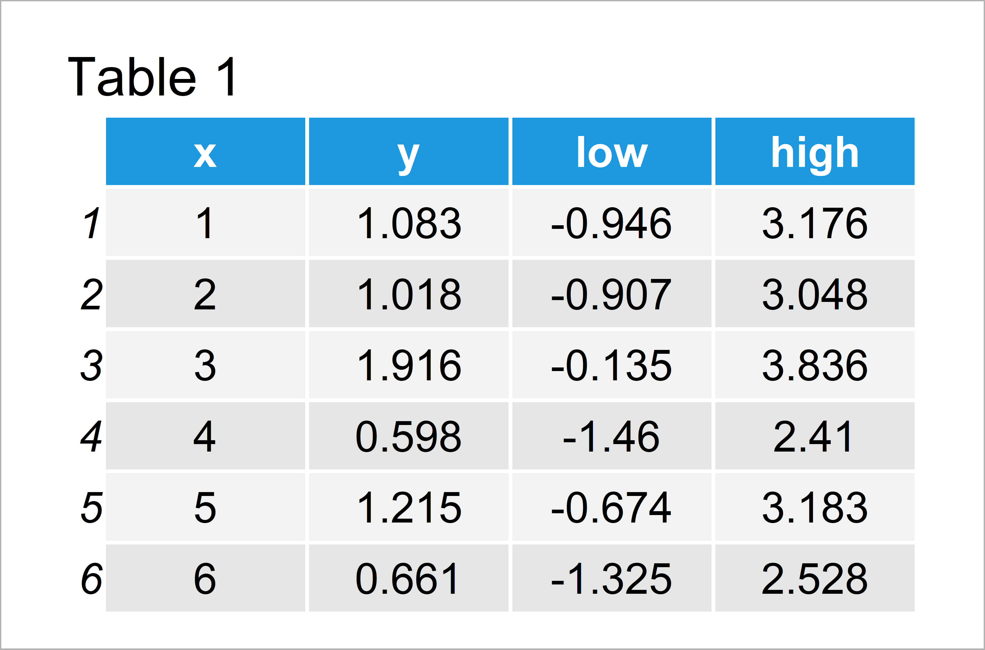 table 1 data frame add confidence band ggplot2 r