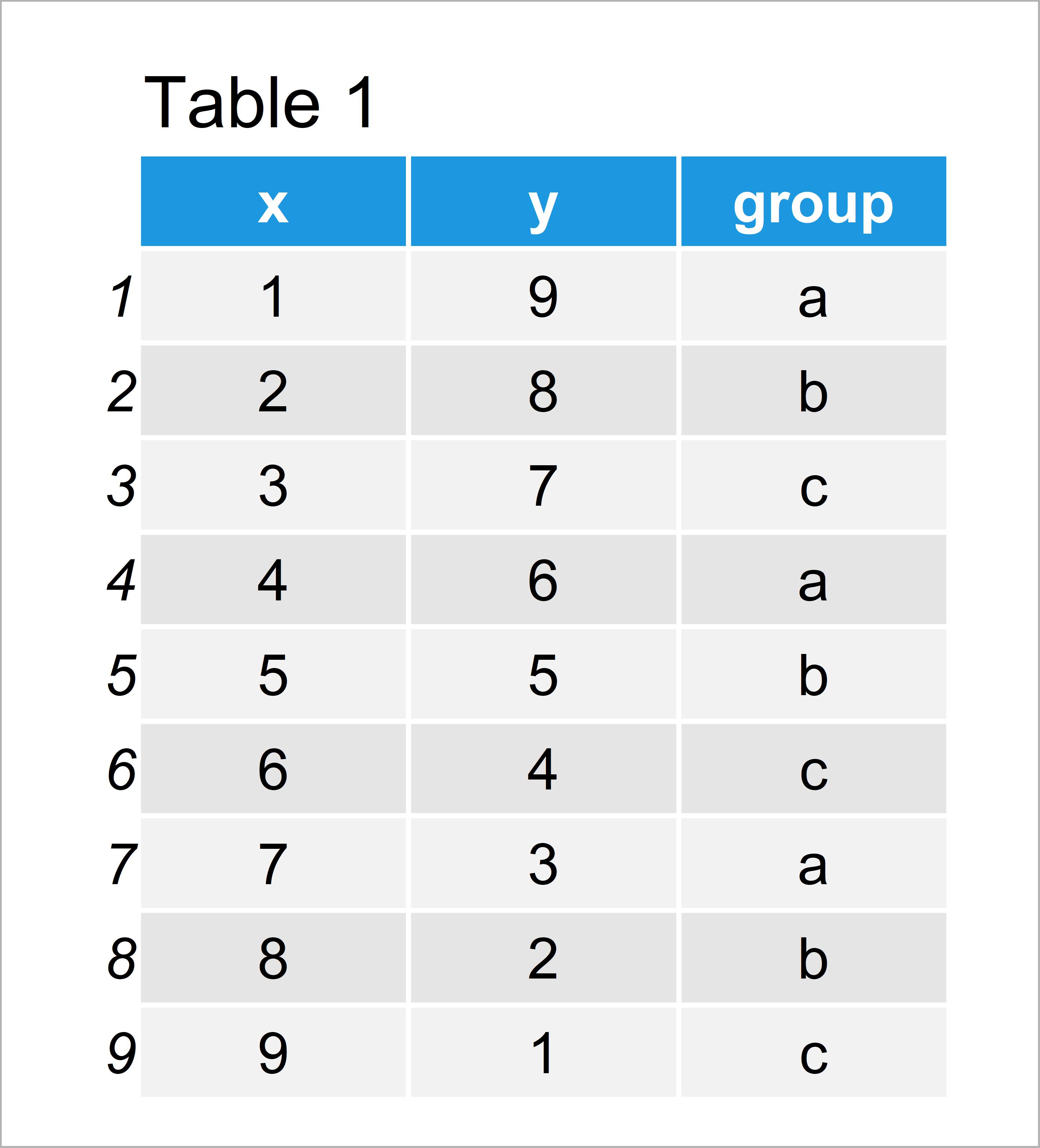 table 1 data frame add individual text each facet ggplot2 r