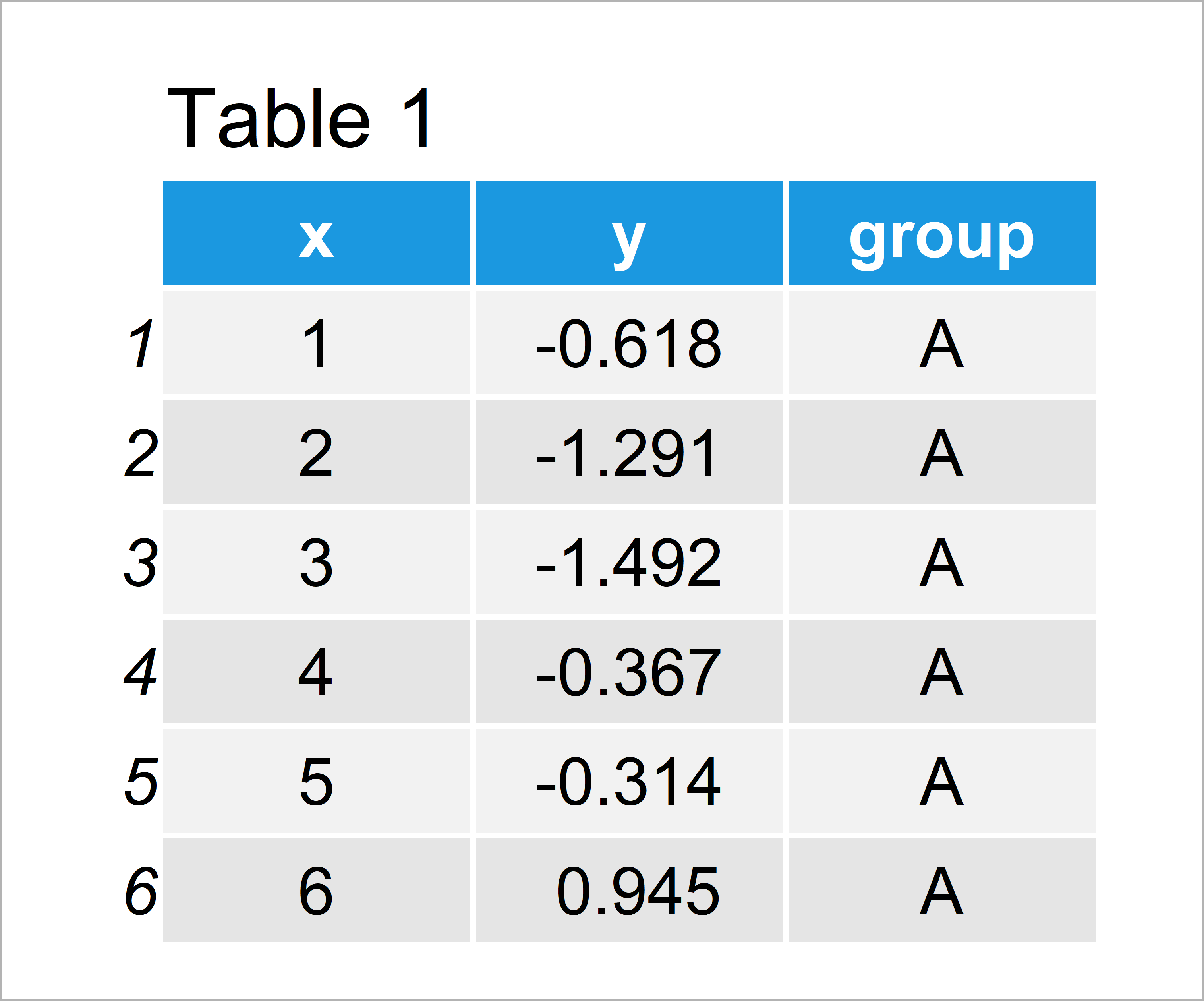 table 1 data frame add labels at ends lines ggplot2 line r