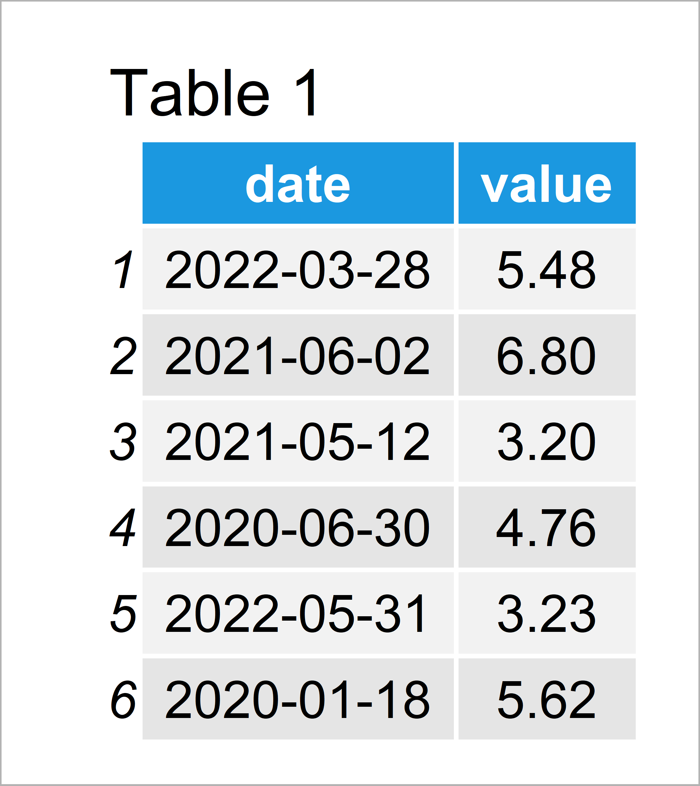 table 1 data frame aggregate daily data month year intervals r