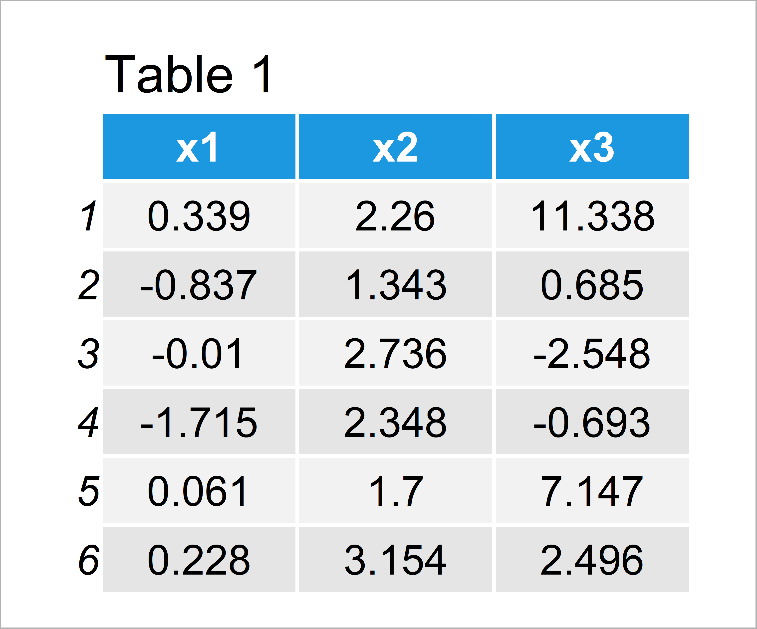 table 1 data frame change axis labels boxplot r