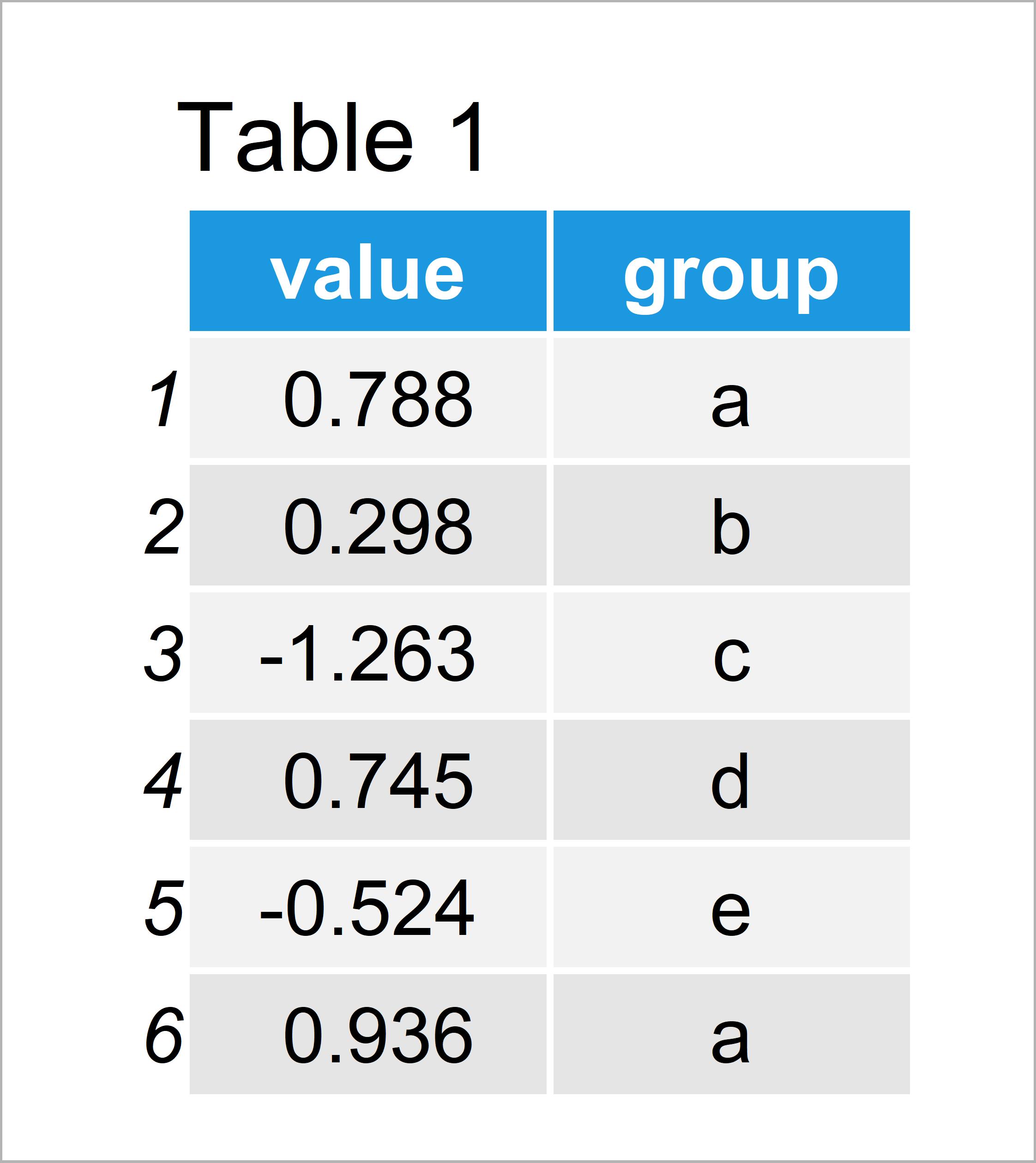 table 1 data frame change color ggplot2 boxplot r