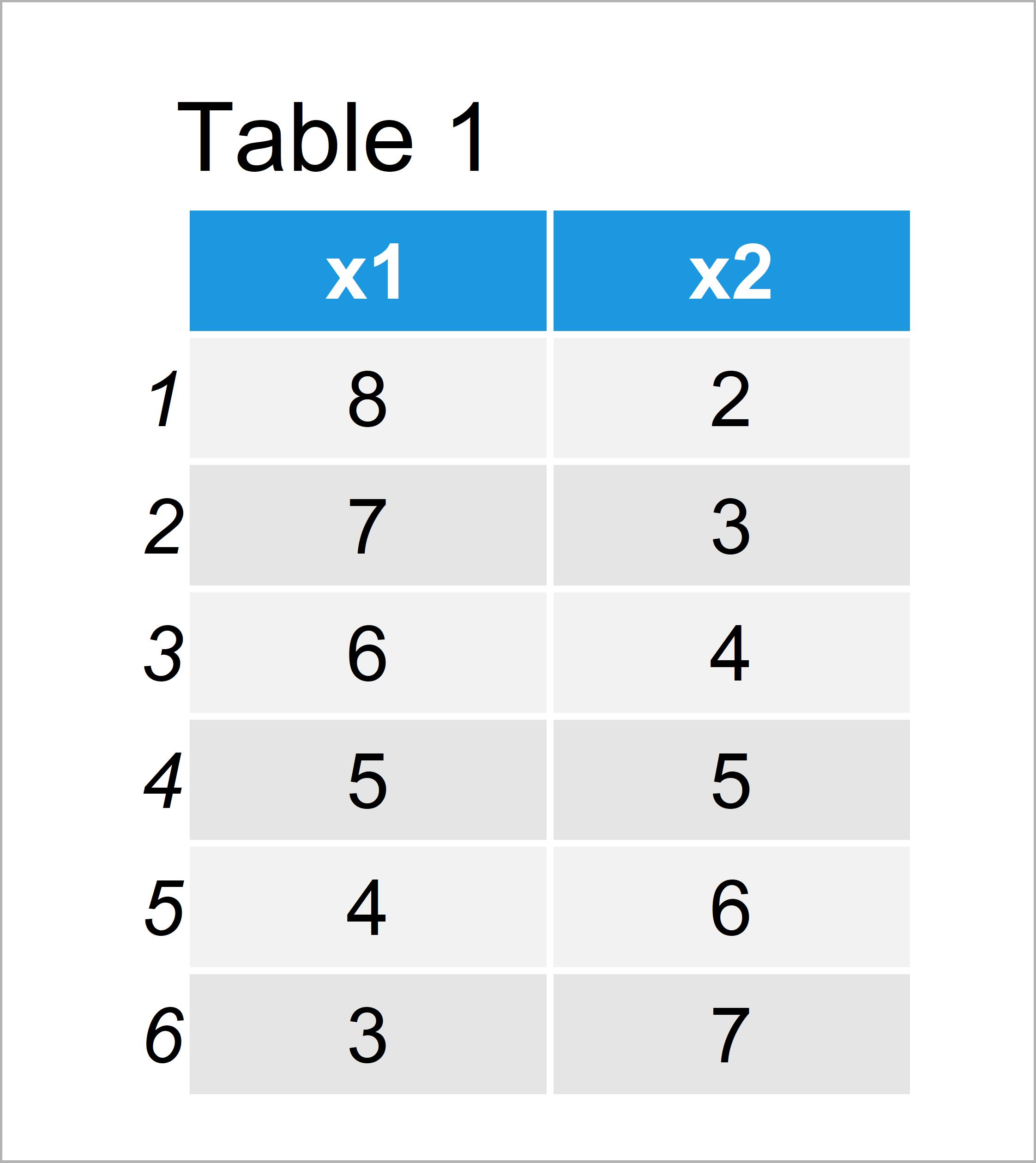 table 1 data frame common main title for multiple plots r