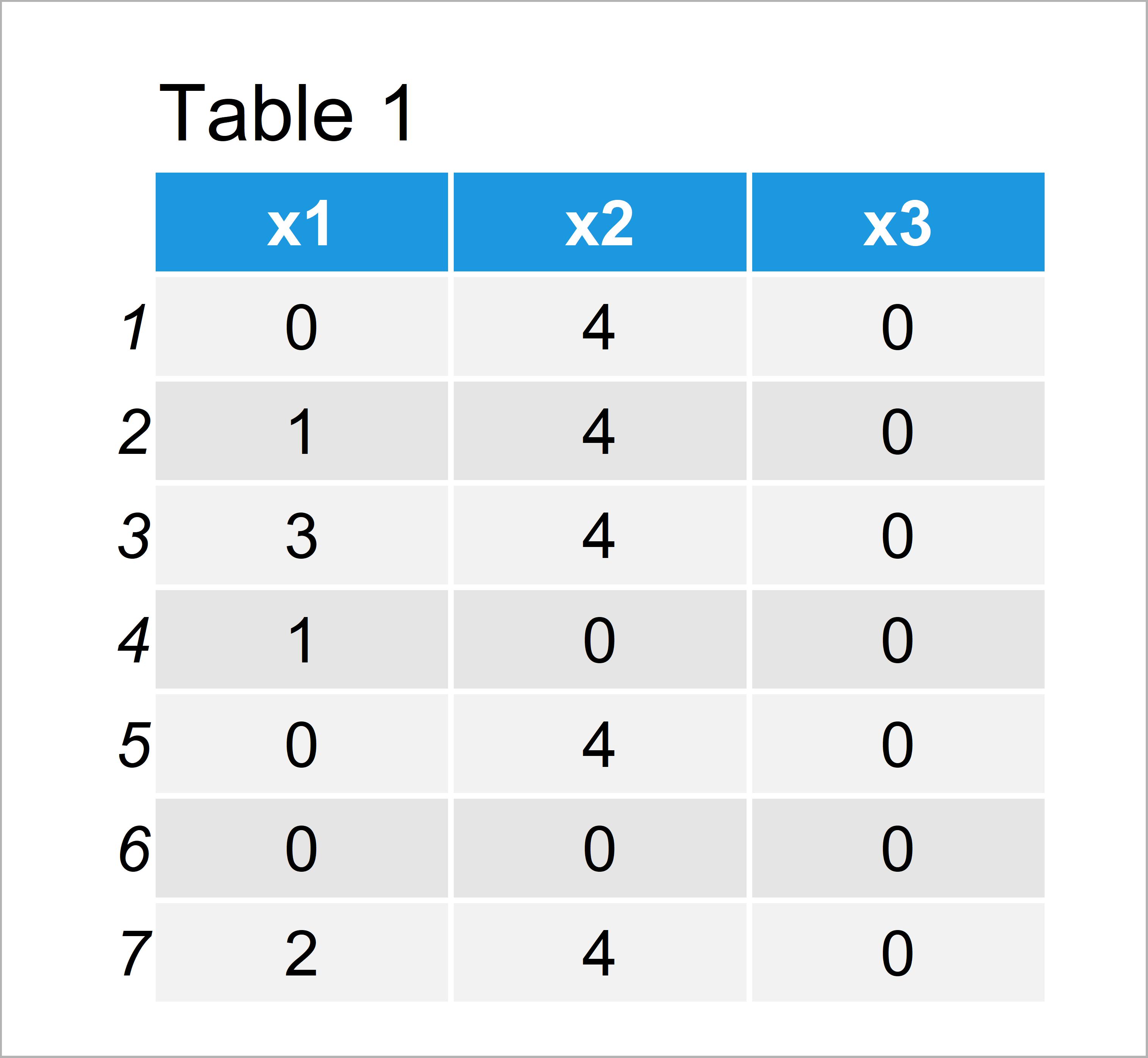 table 1 data frame count non zero values