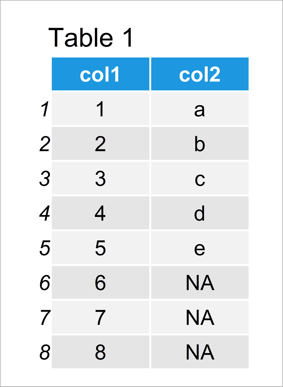 table 1 data frame create data frame unequal lengths r