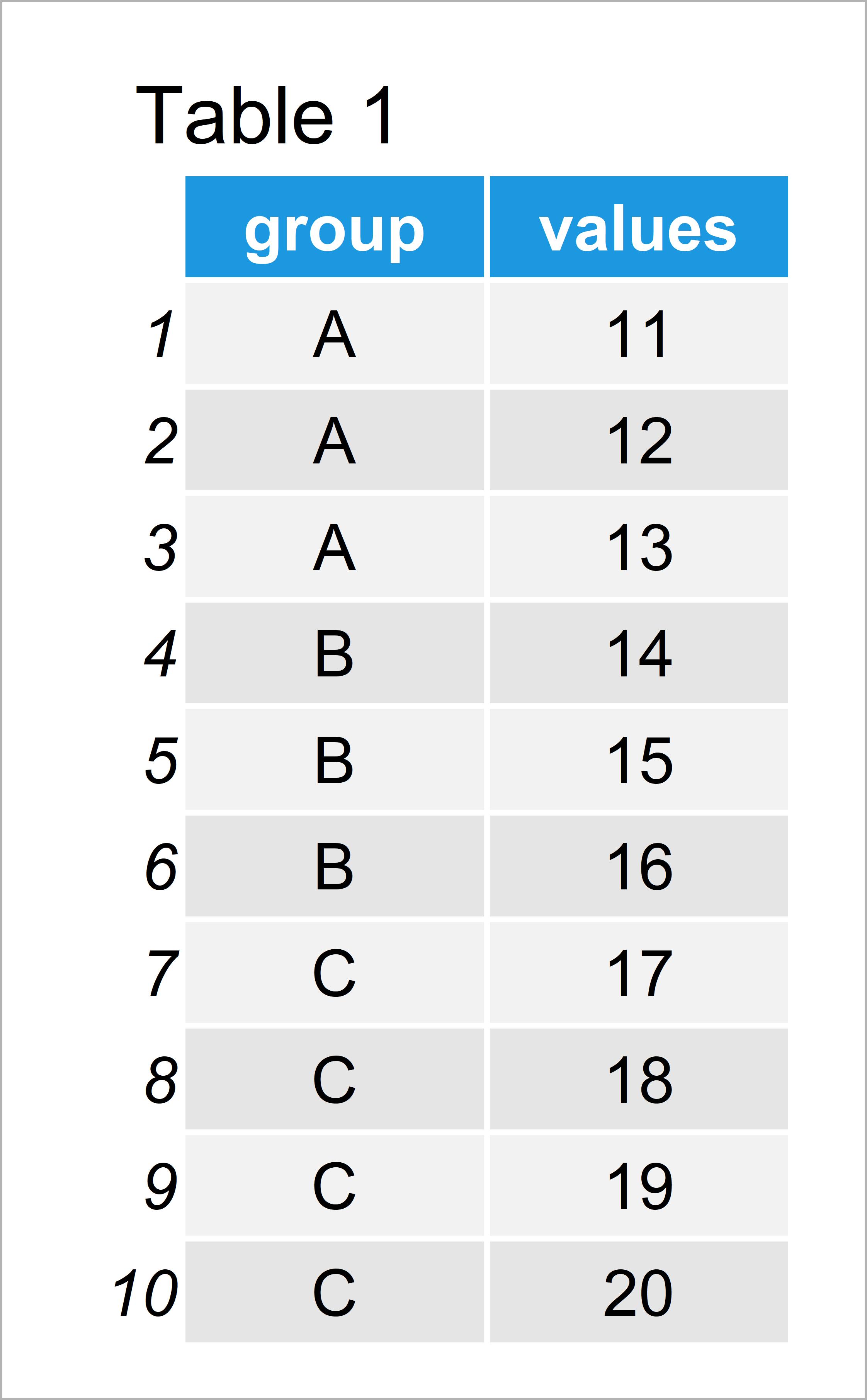 table 1 data frame create lagged variable group r
