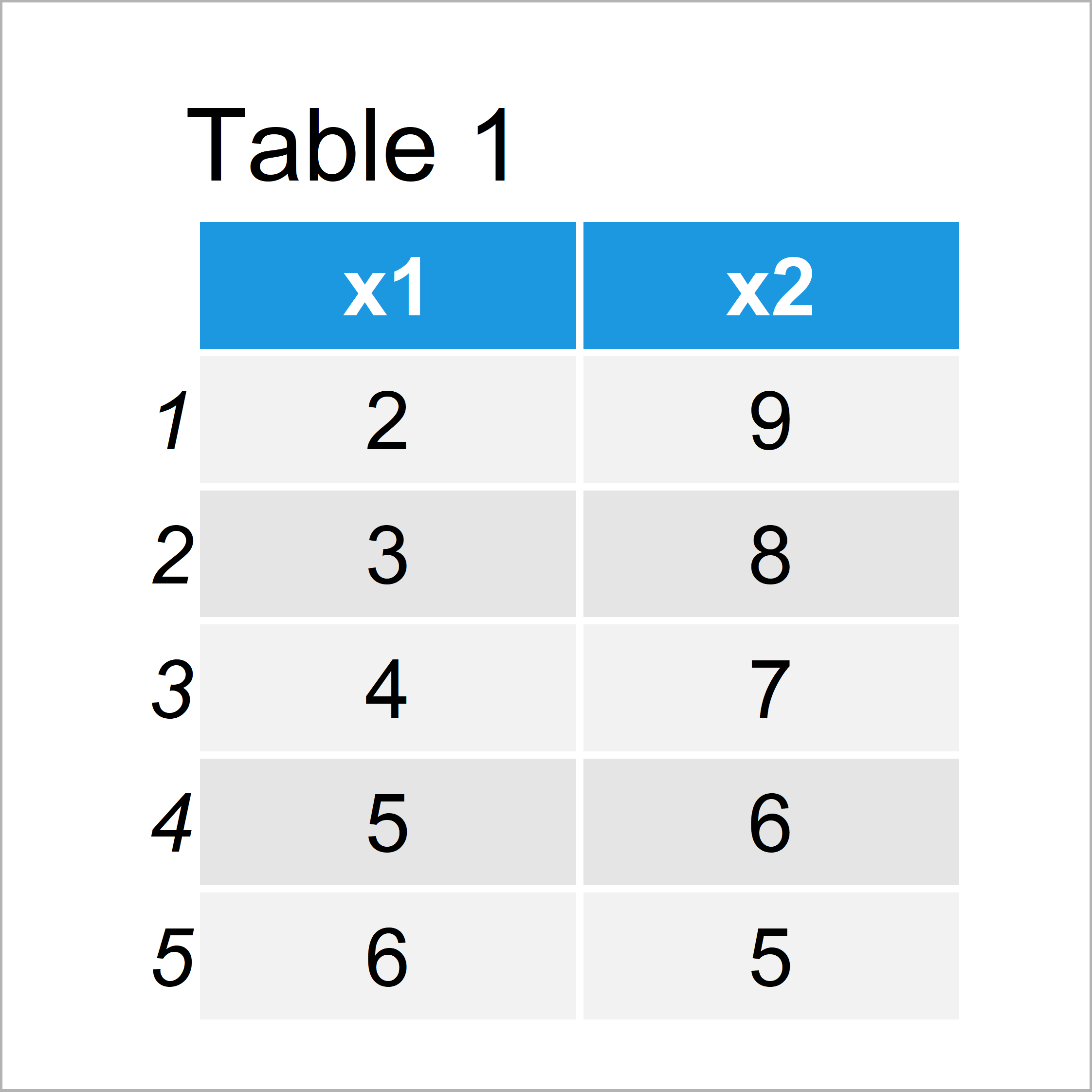 table 1 data frame divide one column data frame through another r