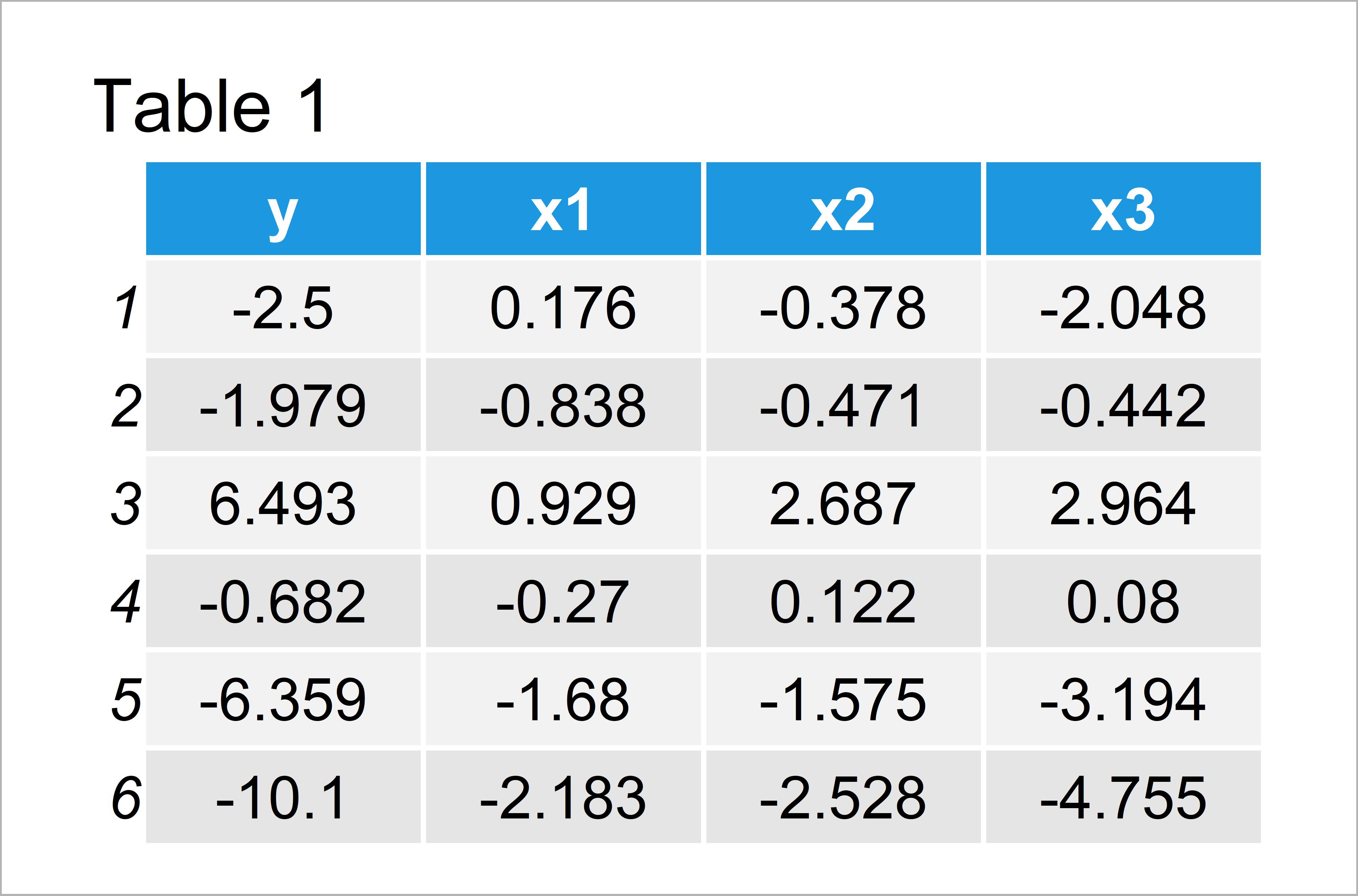 table 1 data frame error model frame default must be data frame r