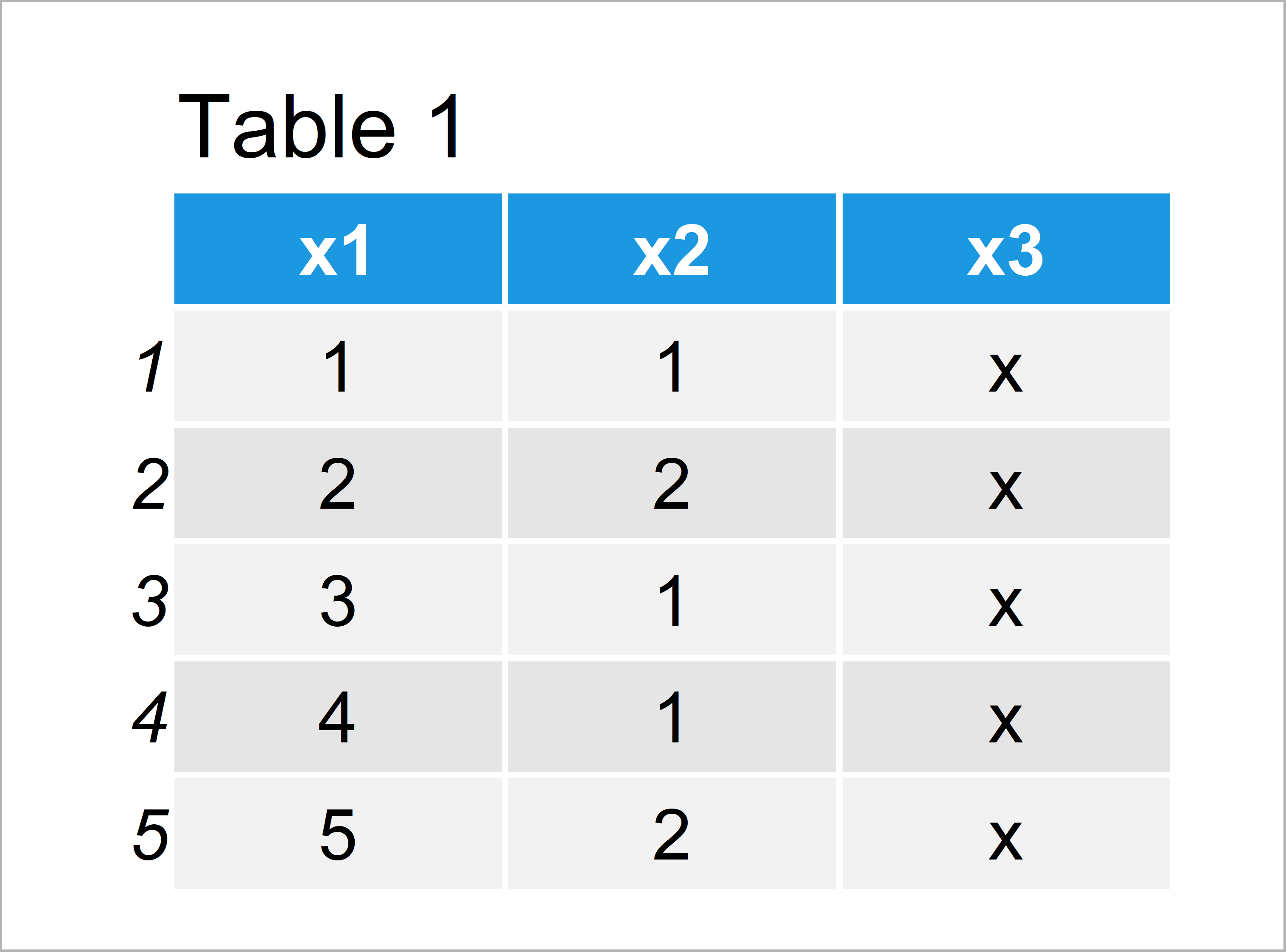 table 1 data frame extract and count unique values column r