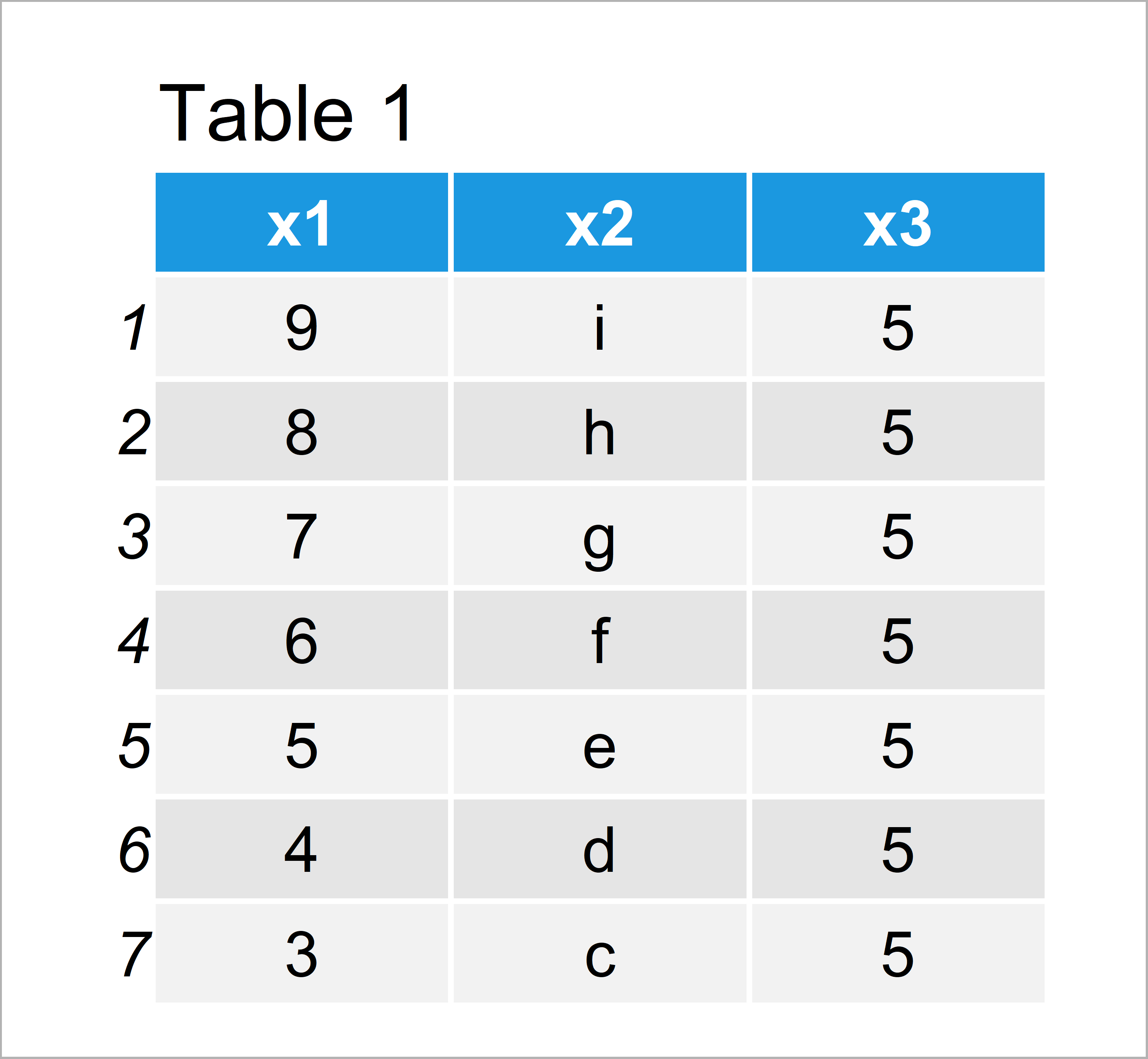 table 1 data frame extract data frame rows that do not match condition r