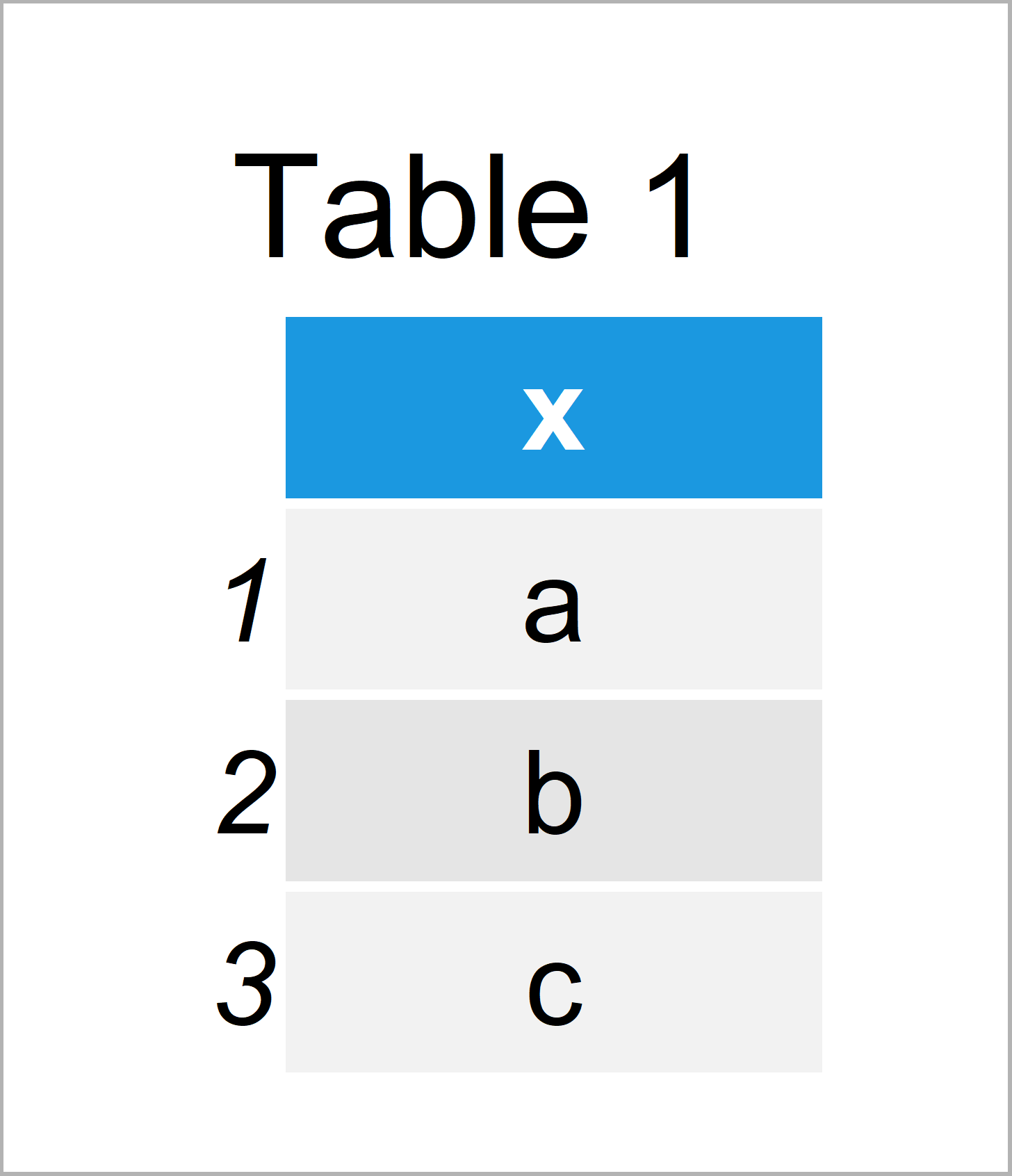 table 1 data frame extract unique values