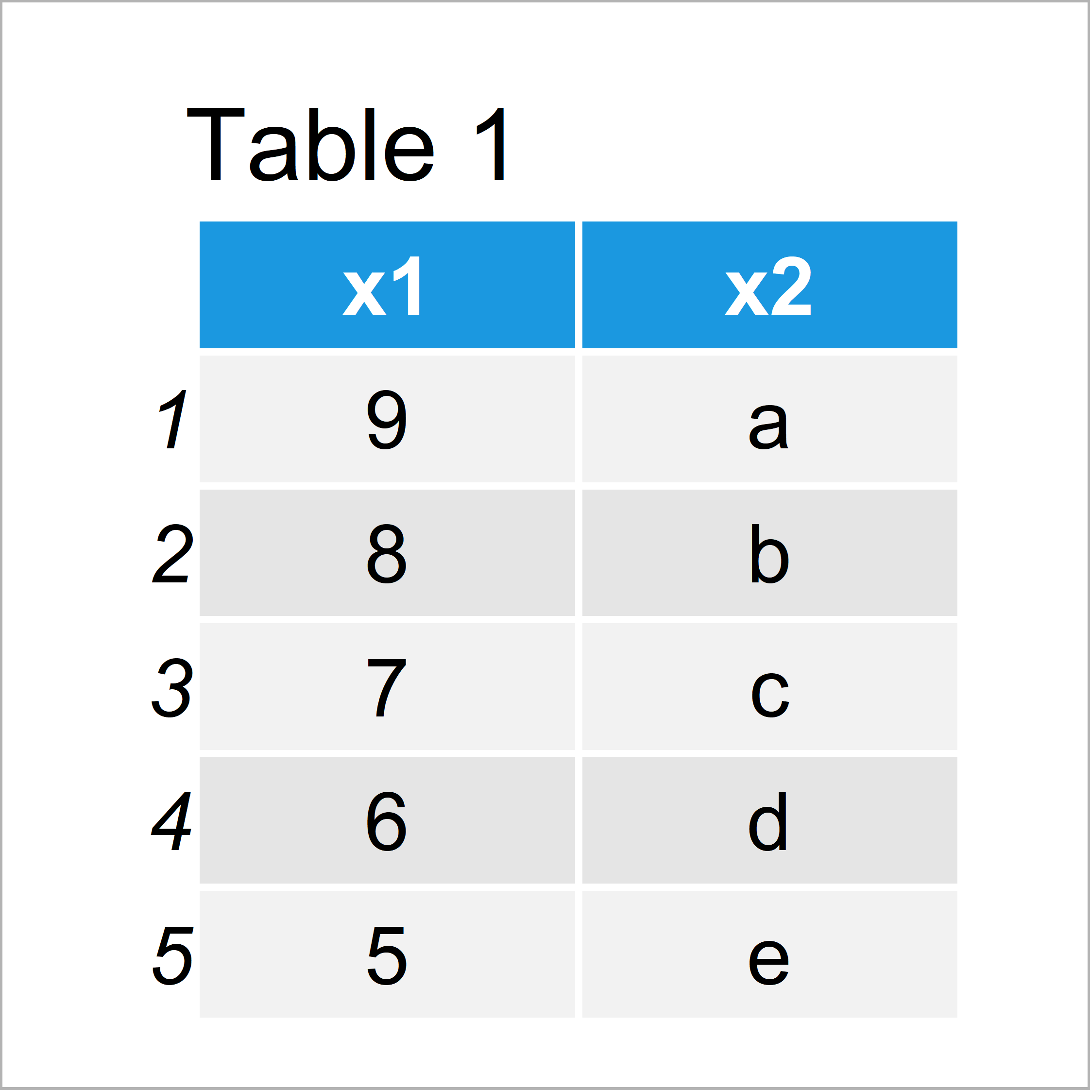 table 1 data frame index element list