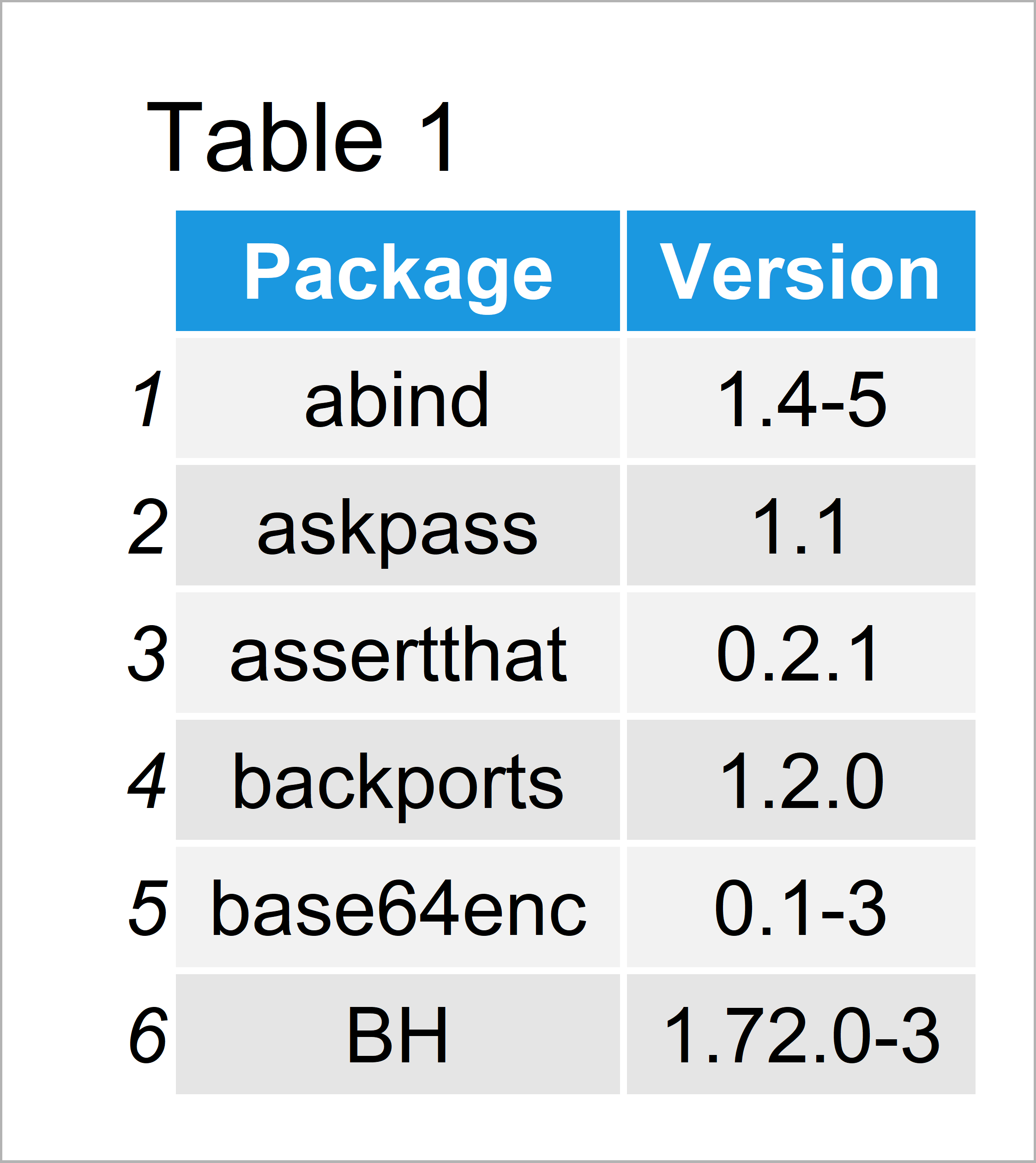 table 1 data frame list installed packages r