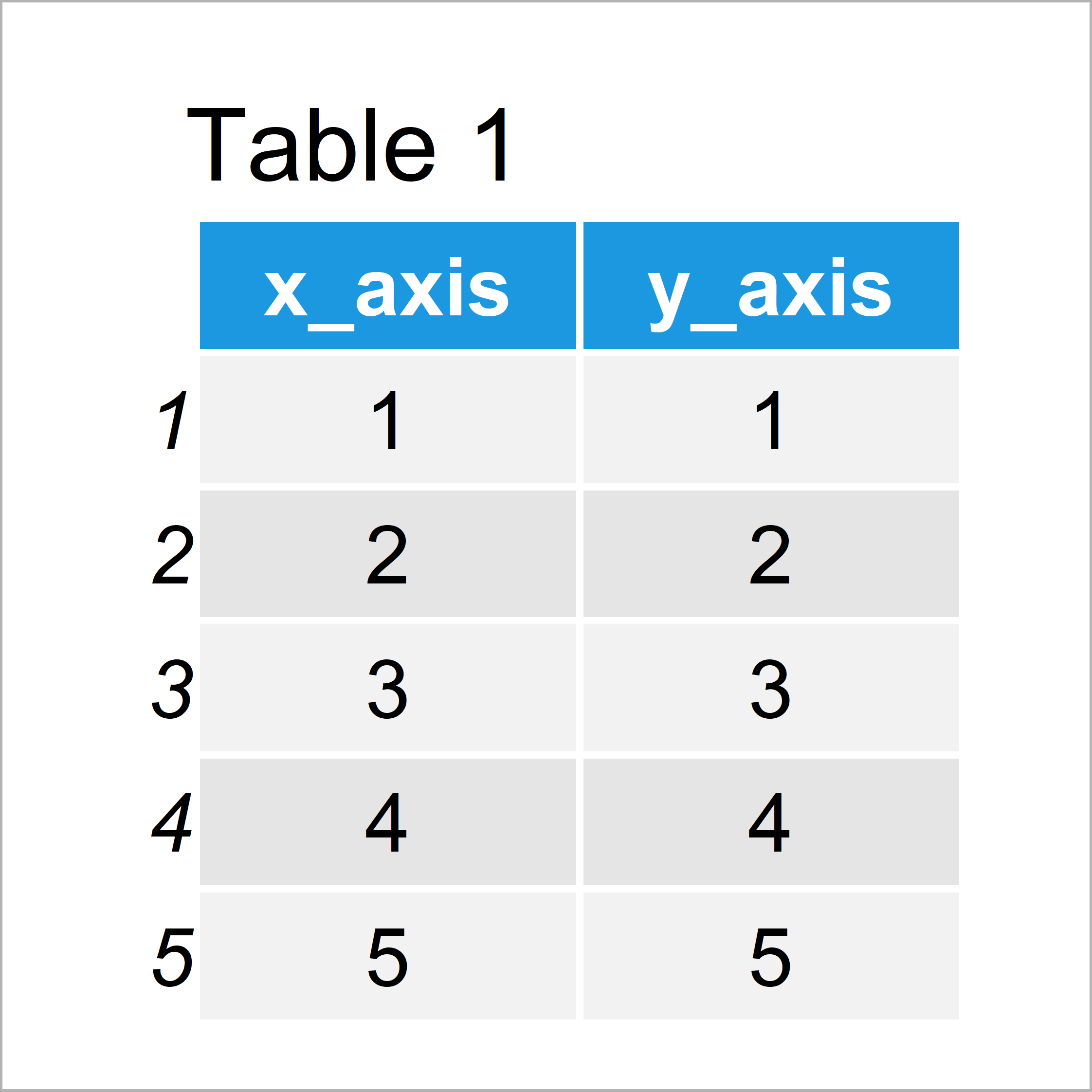 table 1 data frame move axis label closer base r