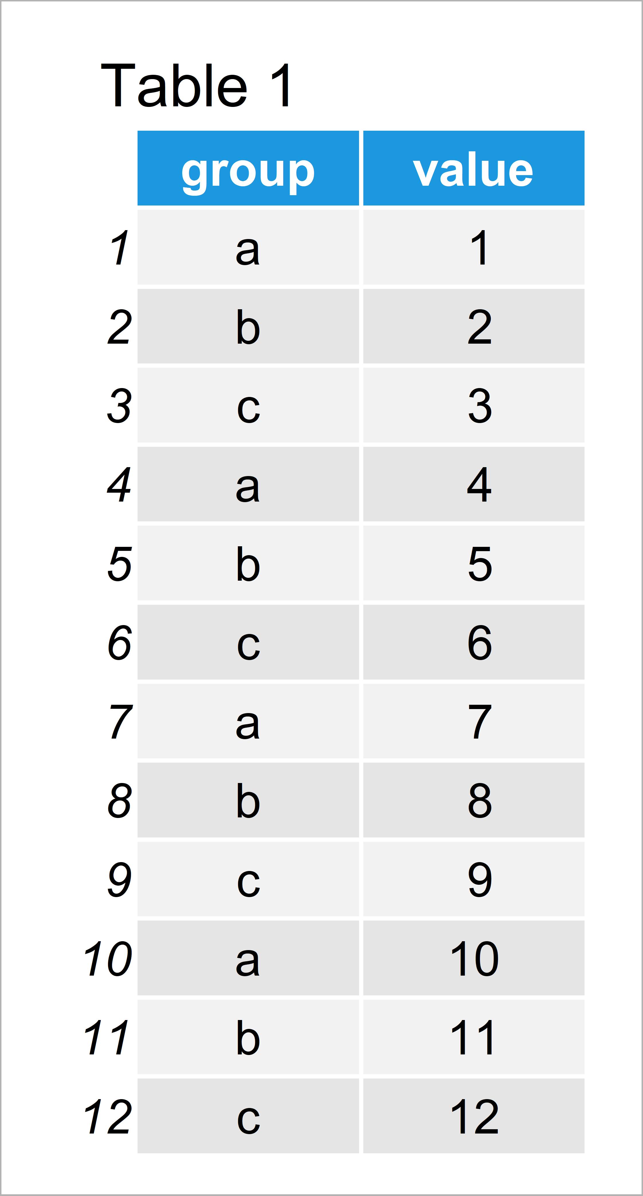 table 1 data frame mean ggplot2 barplot