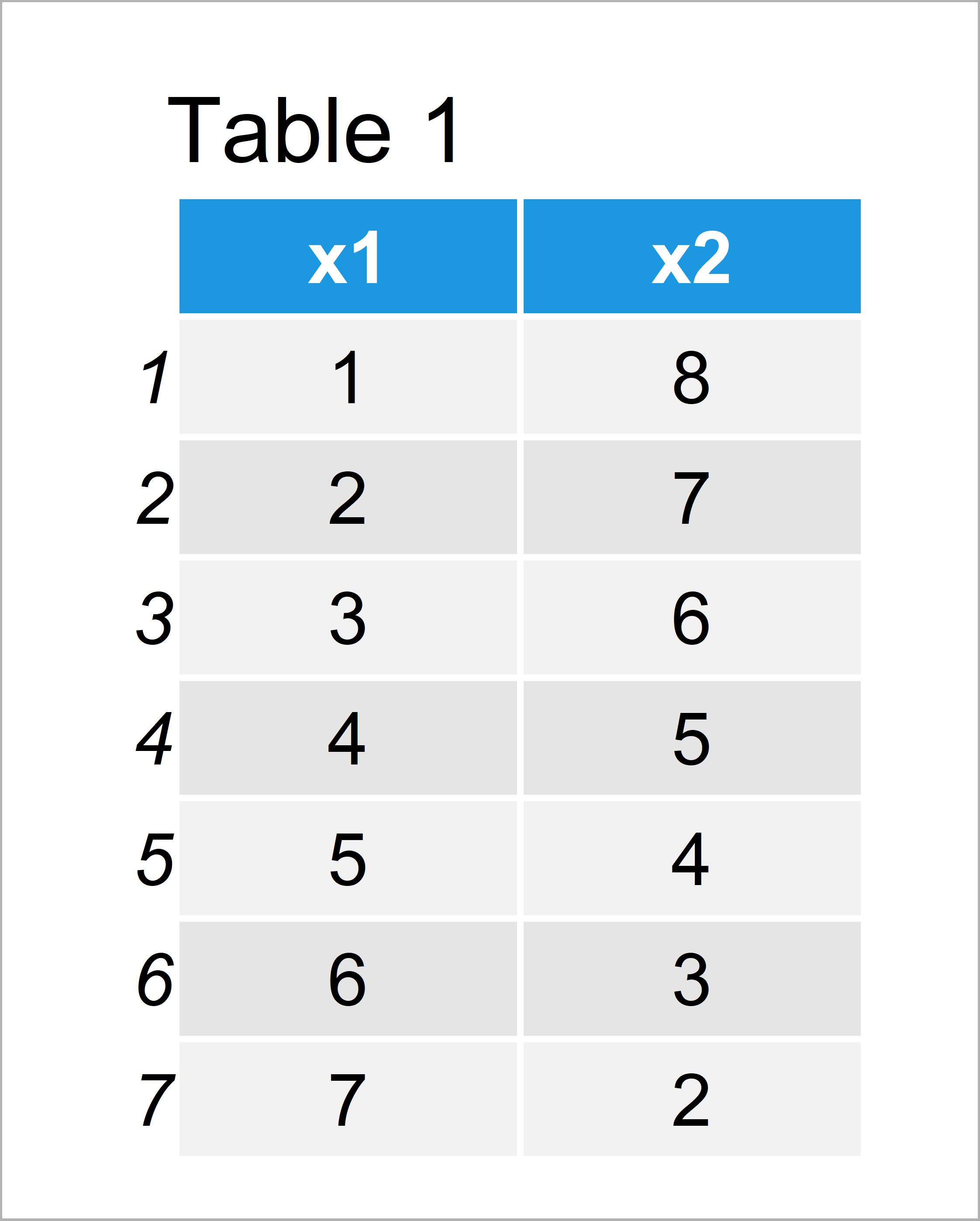 table 1 data frame r error apply dim must have positive length