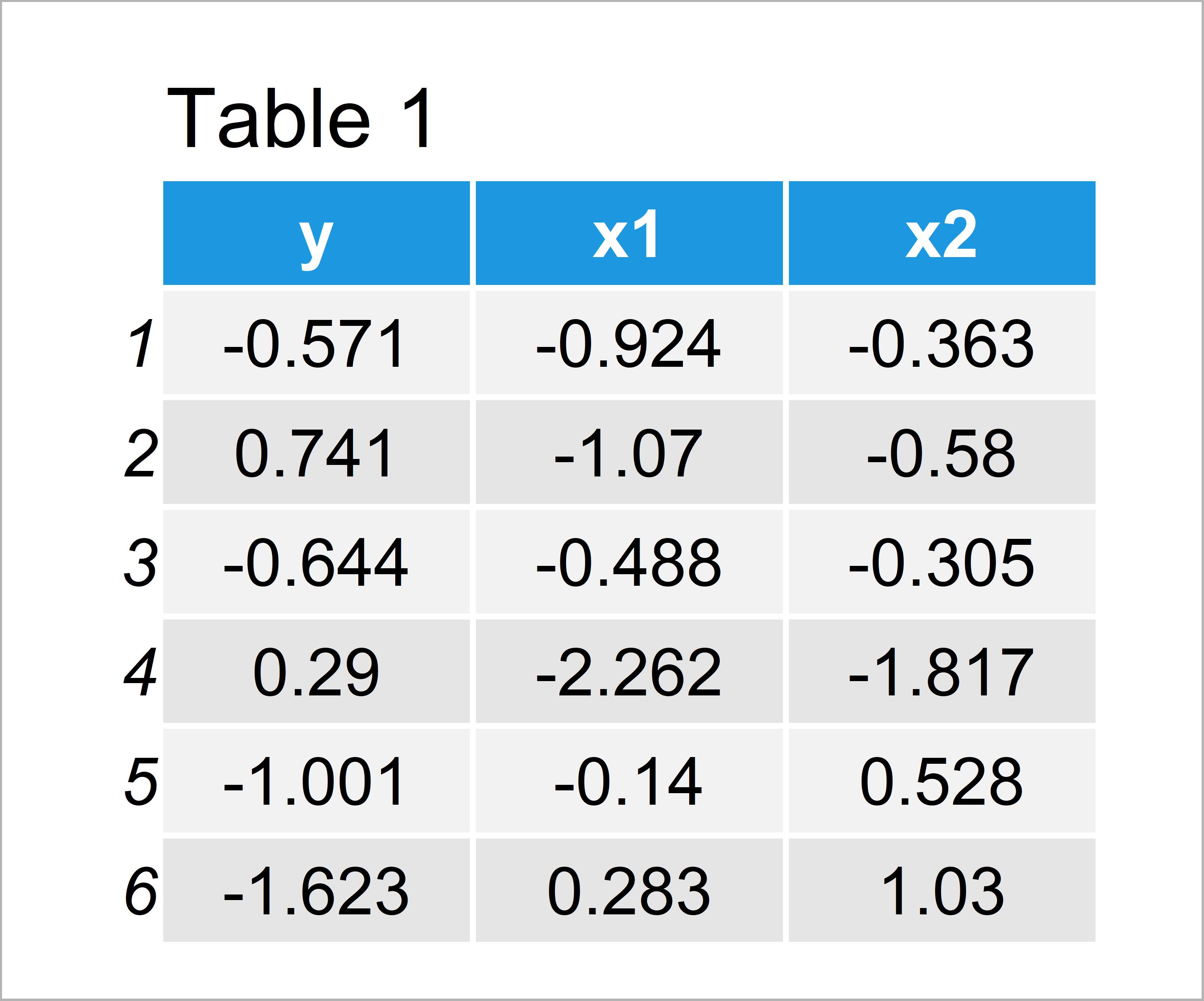 table 1 data frame r error eval numeric envir arg not length one
