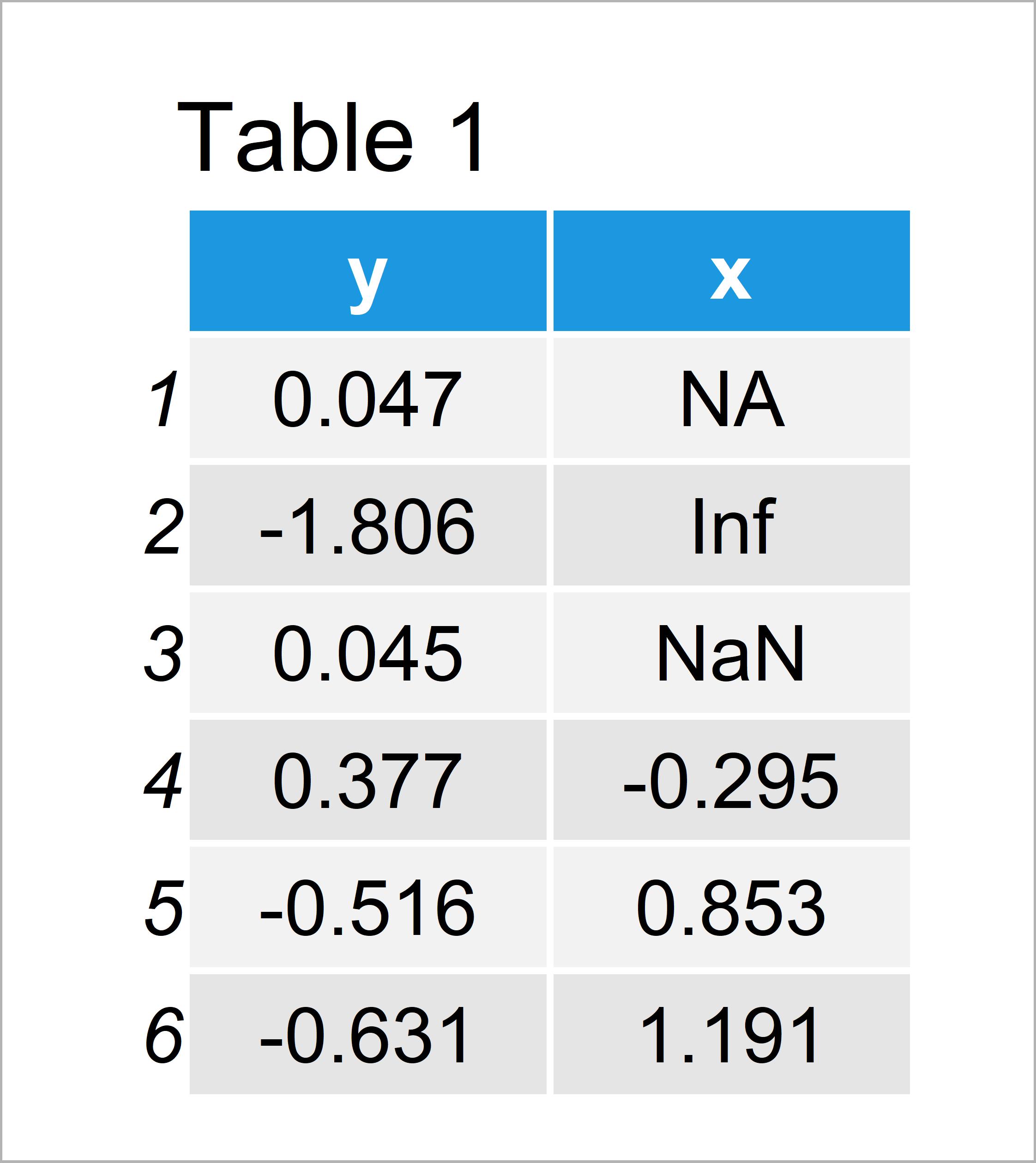 table 1 data frame r error lm fit na nan inf programming language