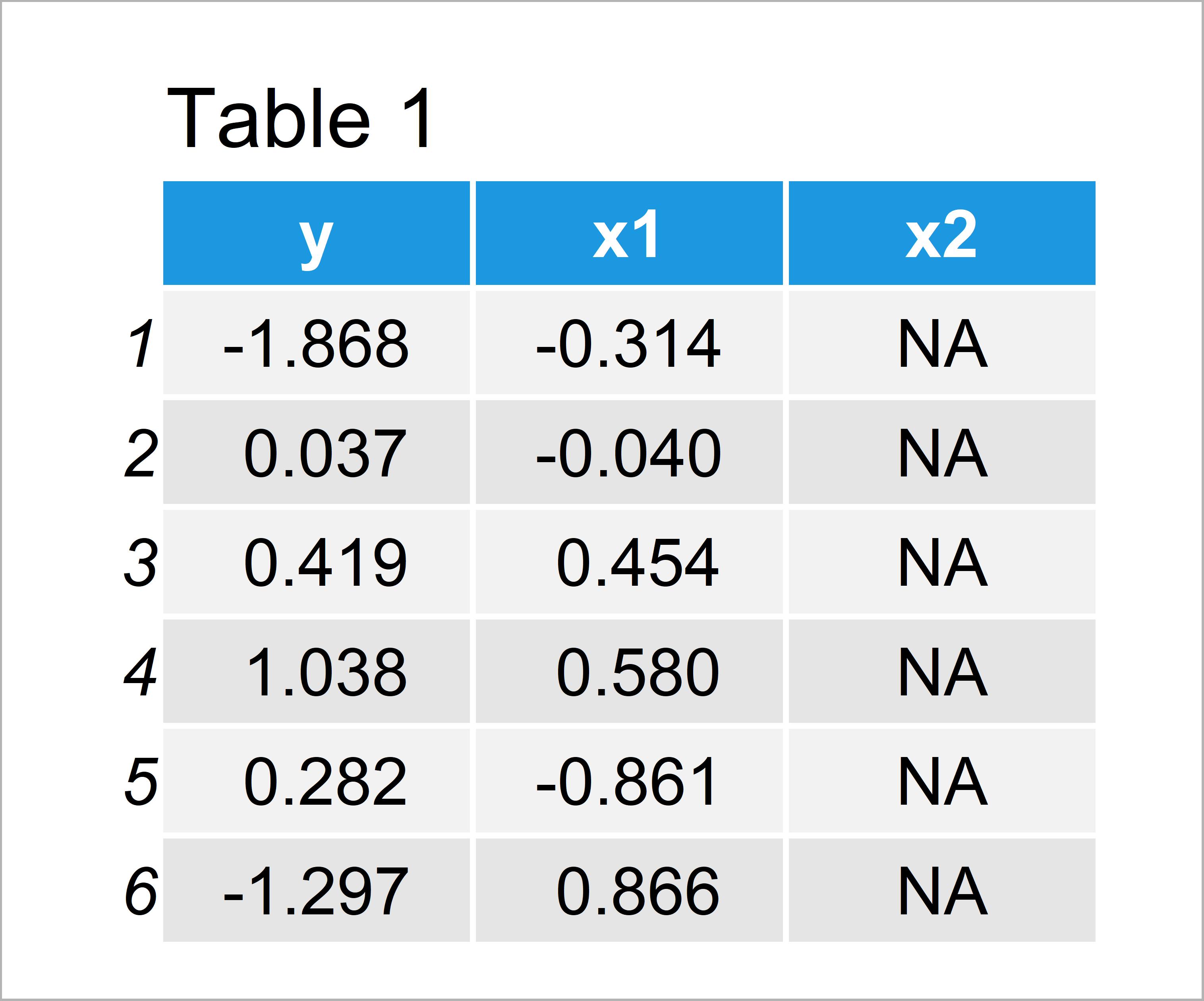 table 1 data frame r error lm fit zero non na cases