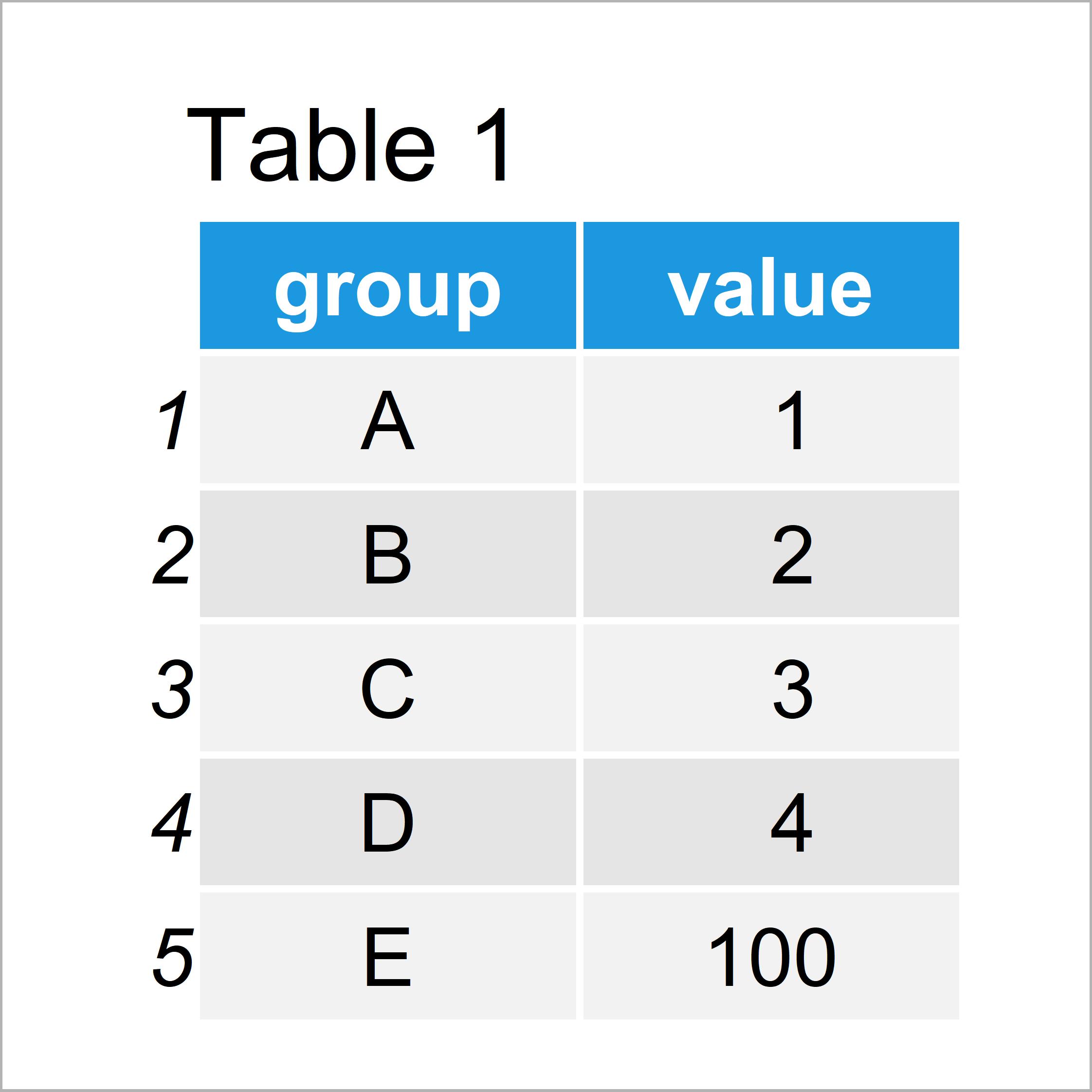 table 1 data frame r ggplot2 barplot break and zoom axis