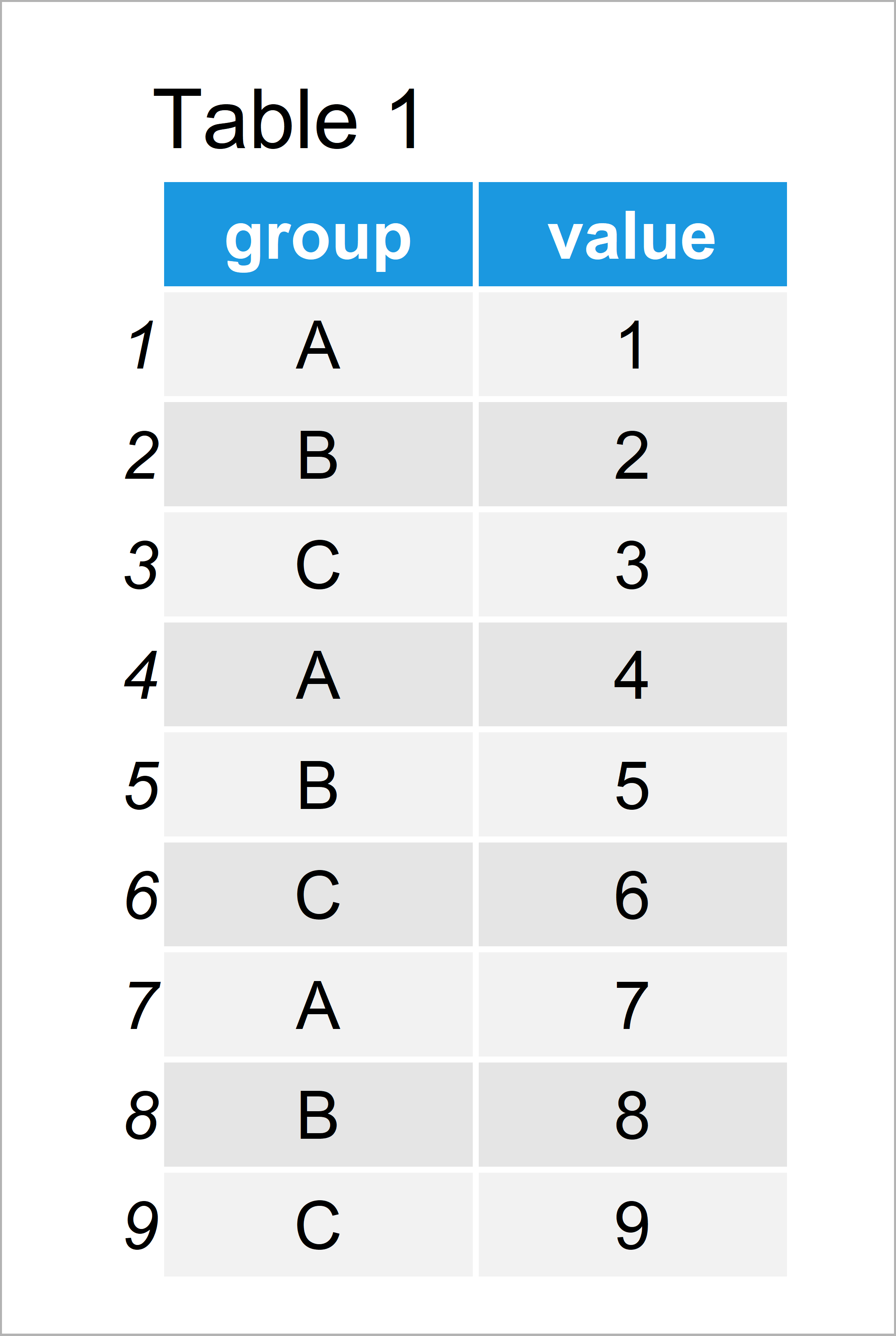 table 1 data frame r ggplot2 warning scale fill already present