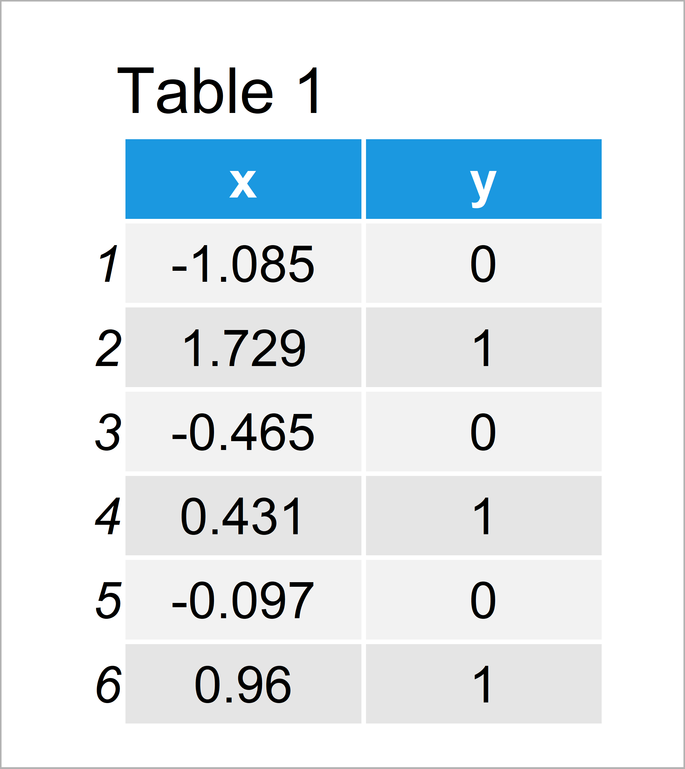 table 1 data frame r glm fit warning algorithm not converge probabilities