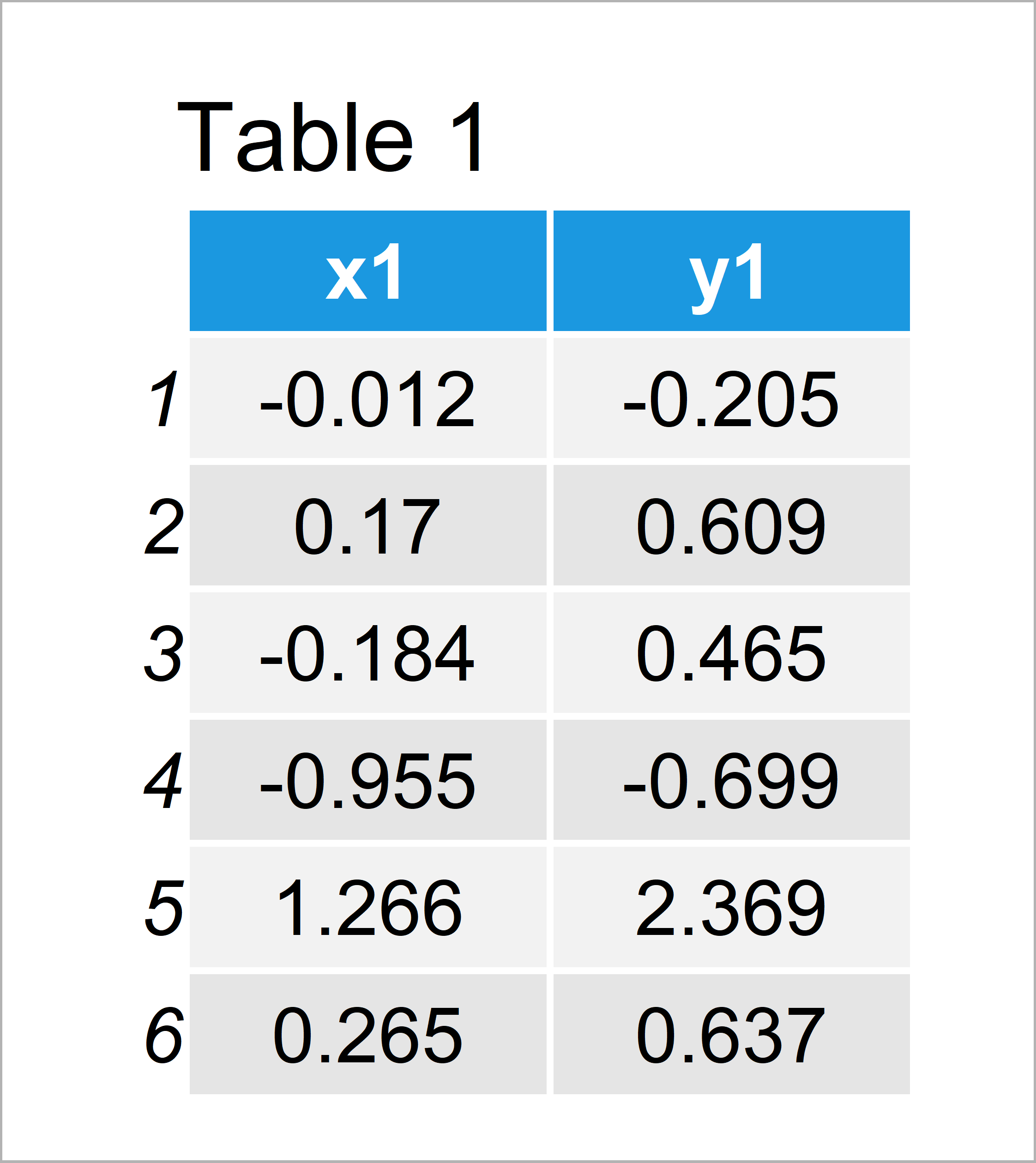 table 1 data frame r warning message newdata x rows but variables found